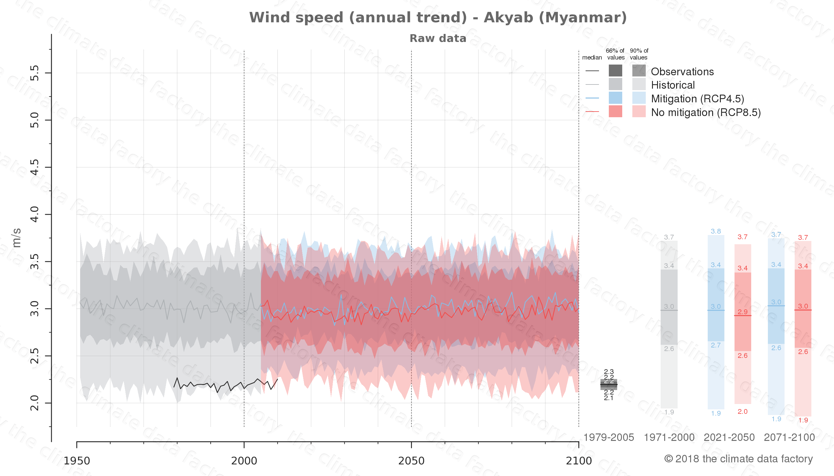climate change data policy adaptation climate graph city data wind-speed akyab myanmar