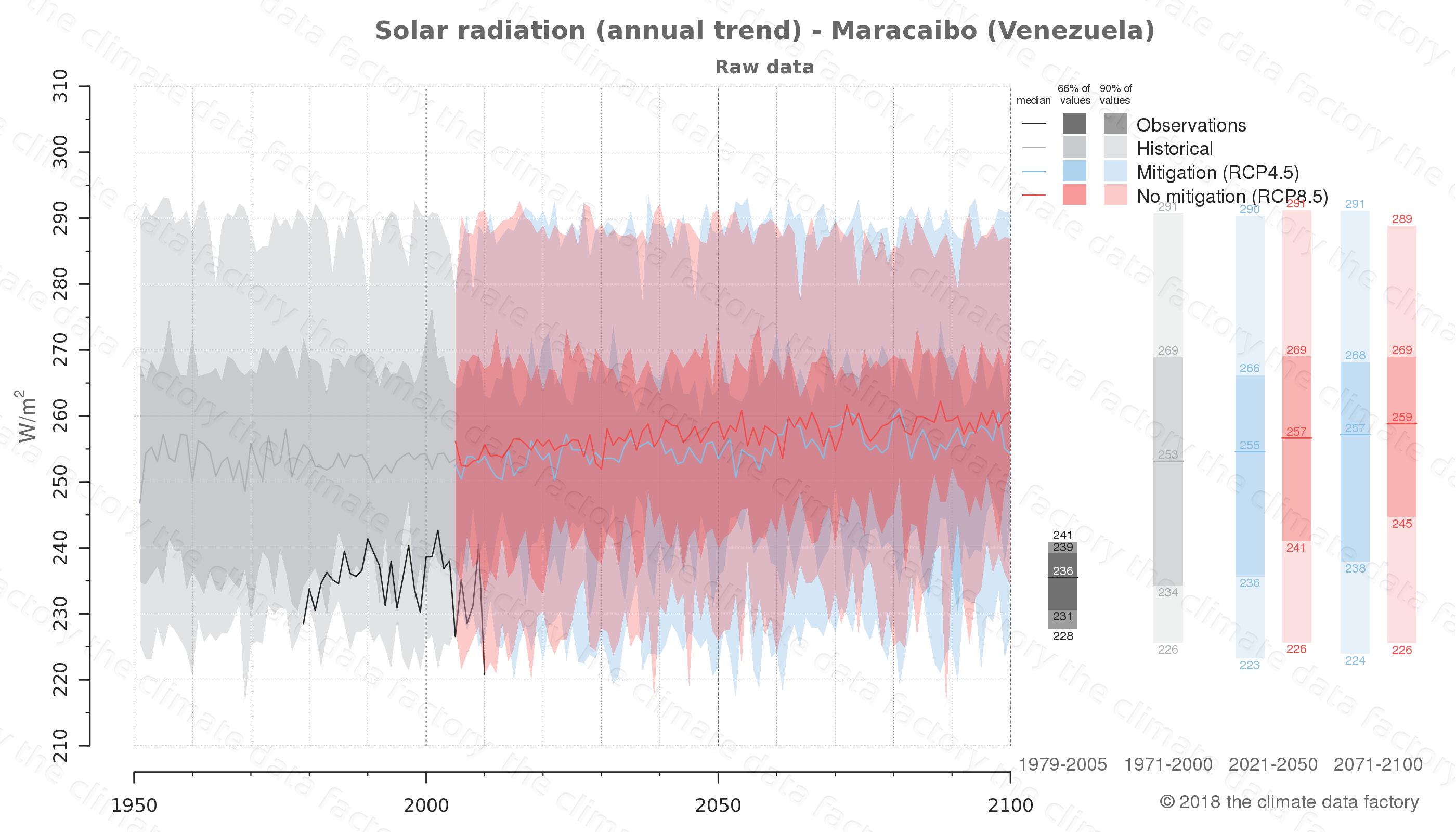 climate change data policy adaptation climate graph city data solar-radiation maracaibo venezuela