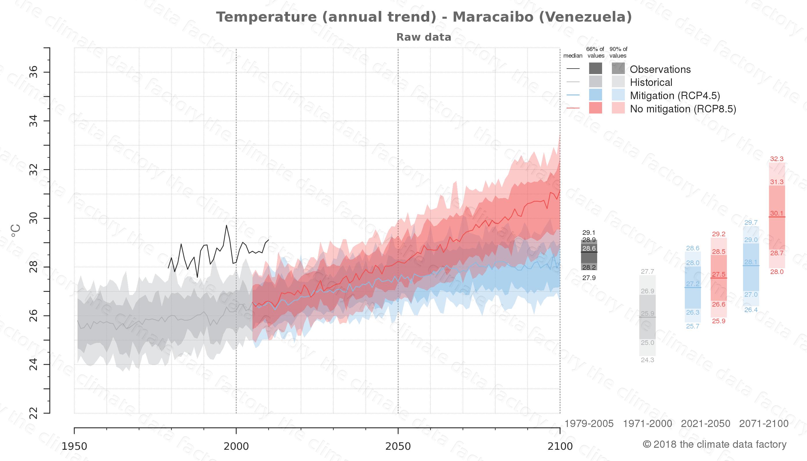 climate change data policy adaptation climate graph city data temperature maracaibo venezuela