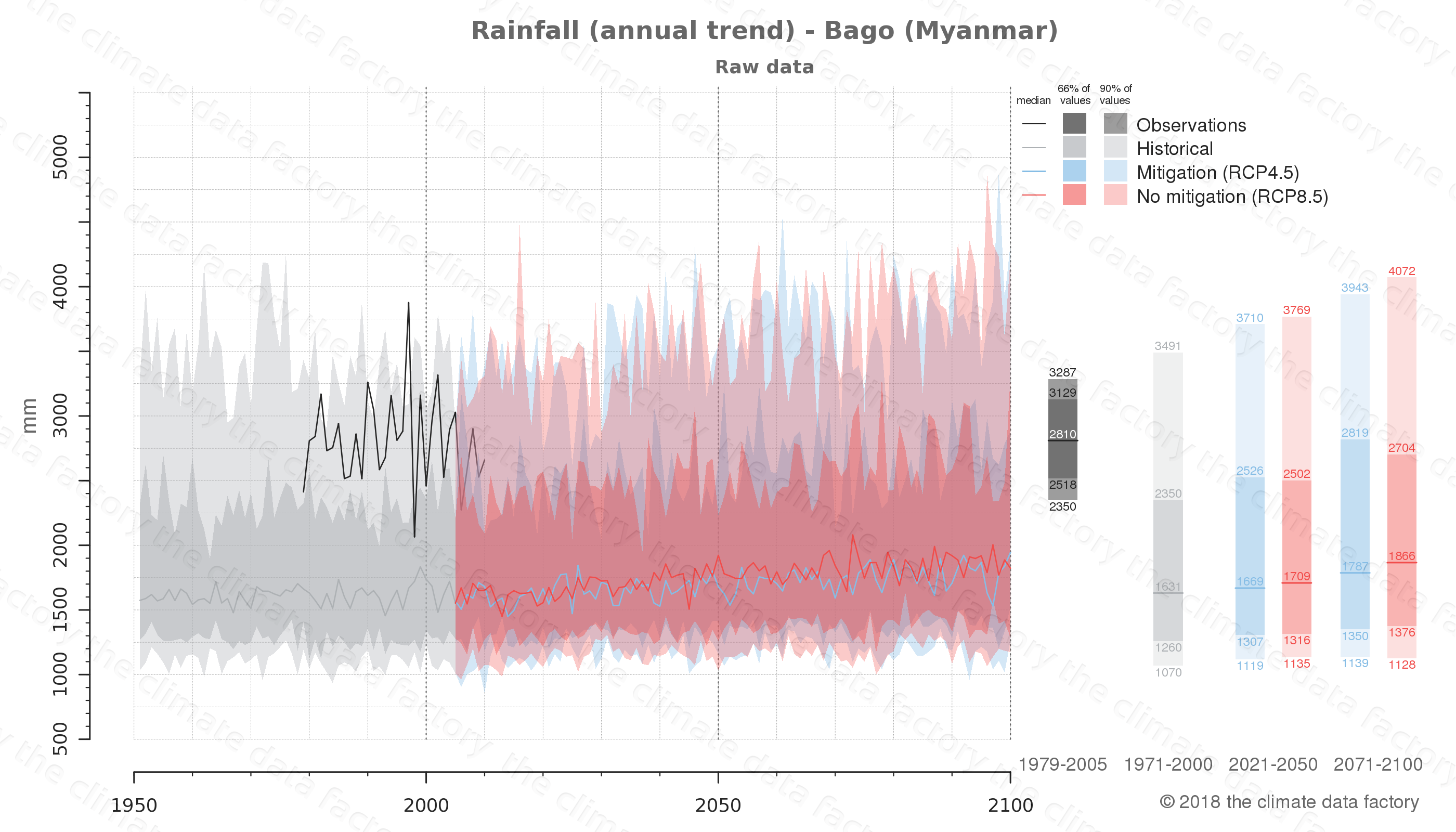 climate change data policy adaptation climate graph city data rainfall bago myanmar