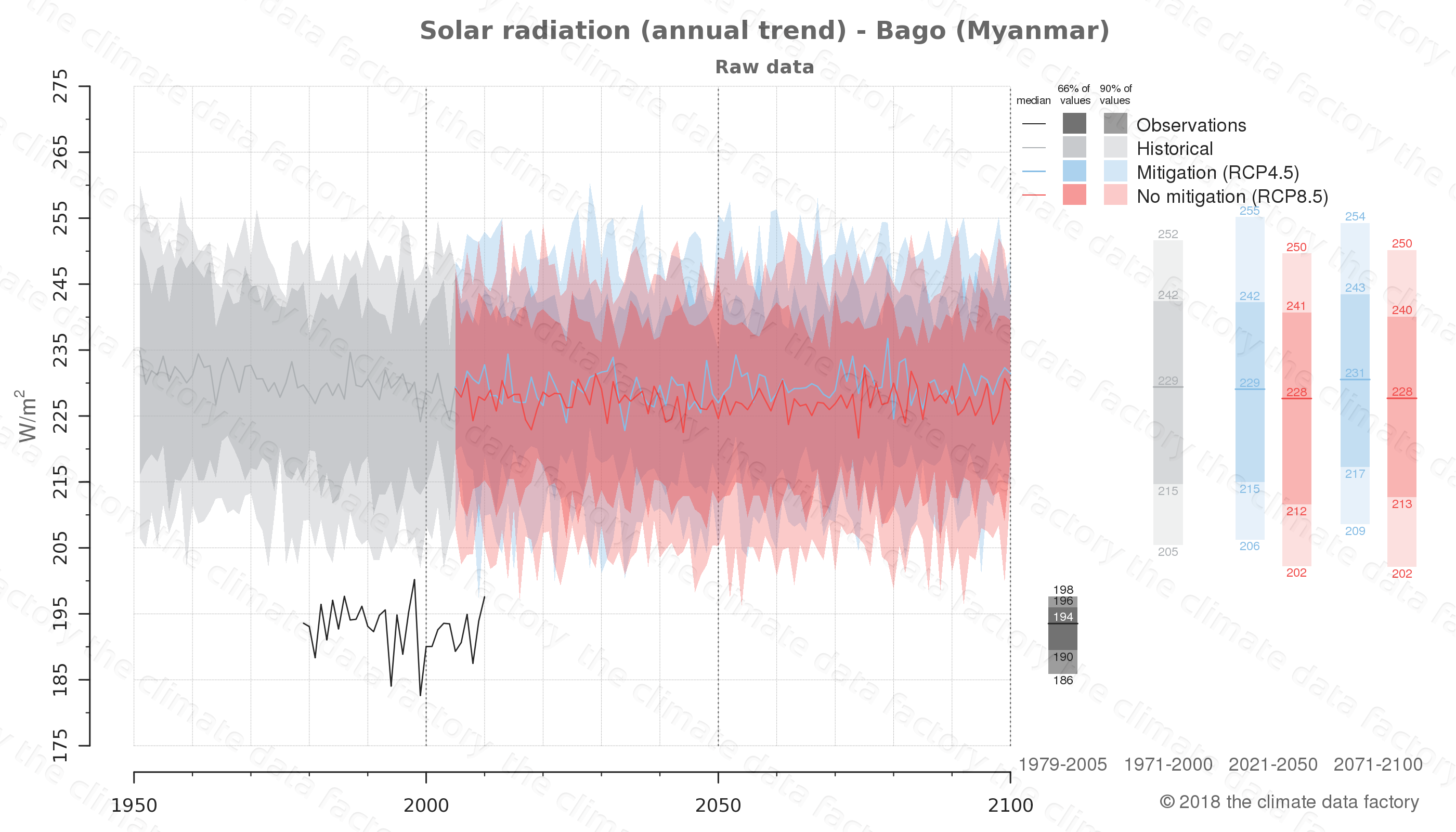 climate change data policy adaptation climate graph city data solar-radiation bago myanmar