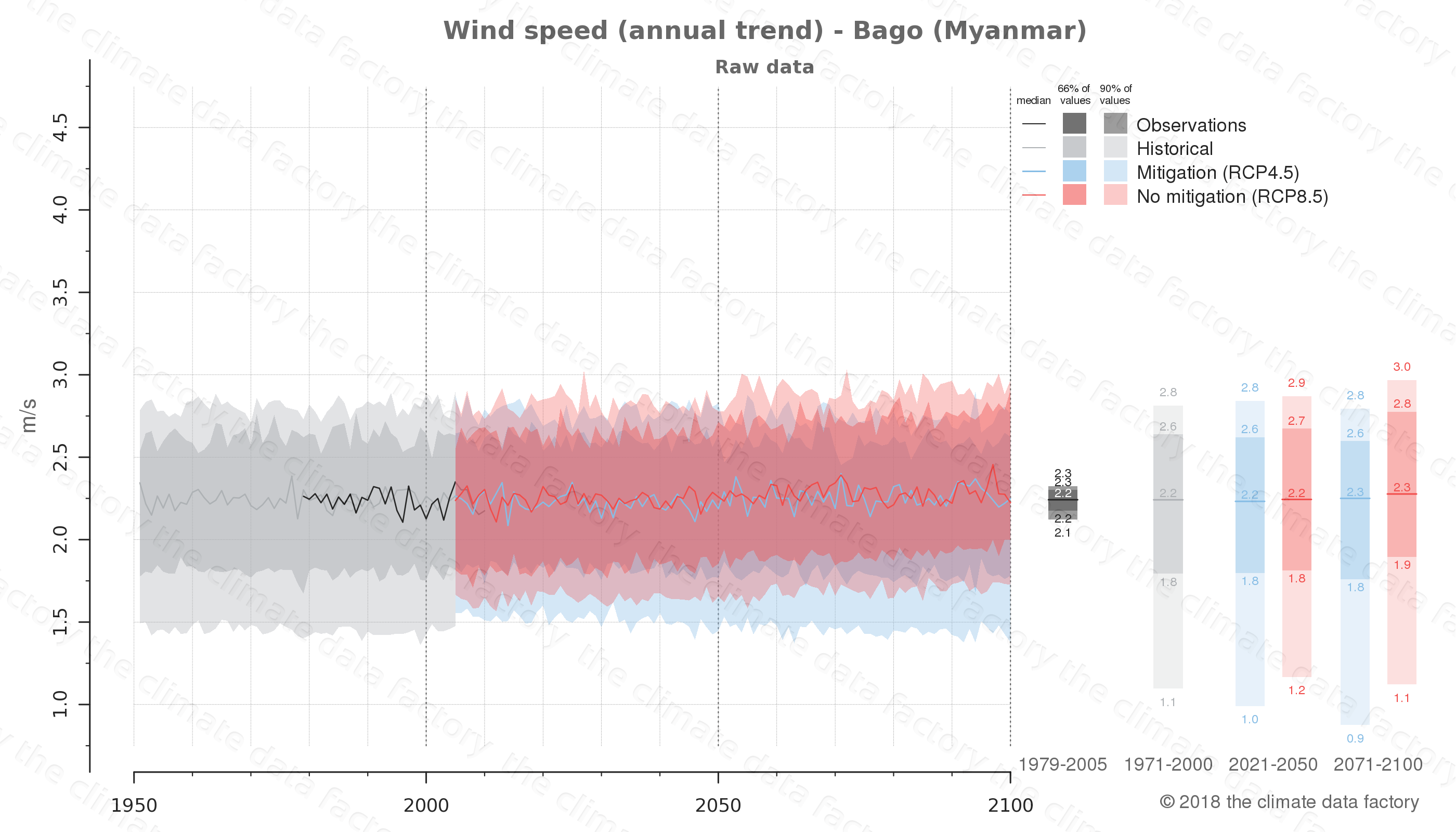 climate change data policy adaptation climate graph city data wind-speed bago myanmar