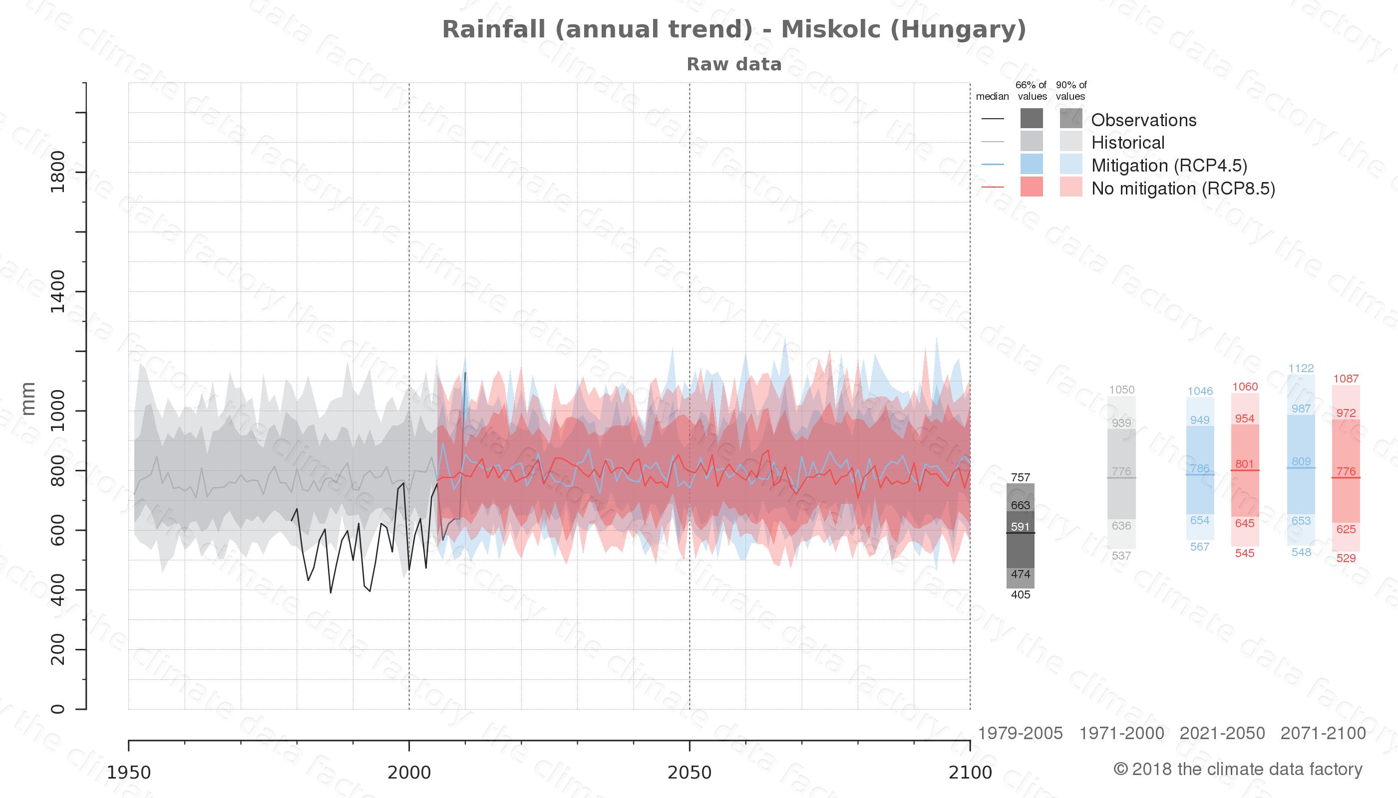 climate change data policy adaptation climate graph city data rainfall miskolc hungary