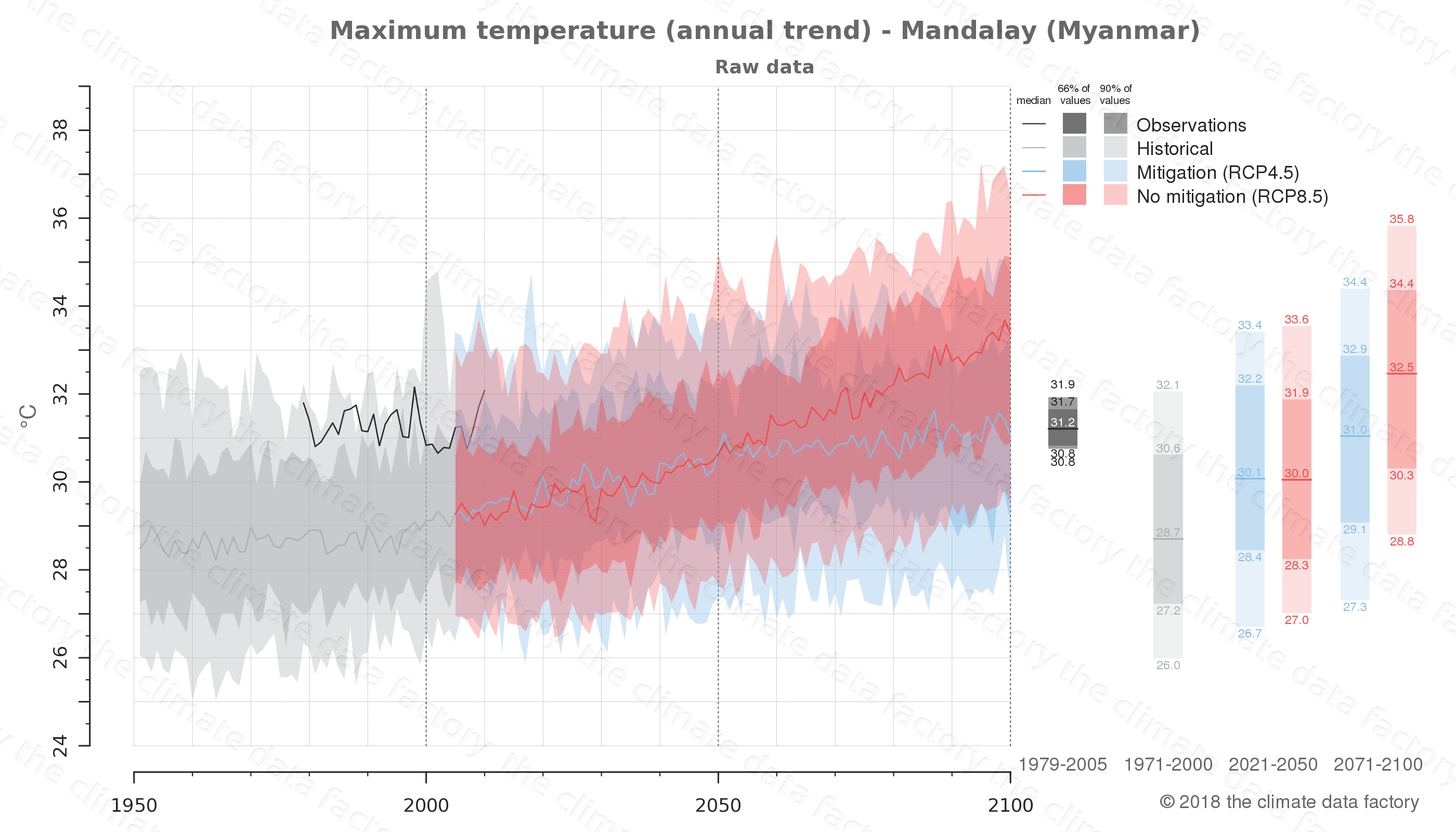 climate change data policy adaptation climate graph city data maximum-temperature mandalay myanmar