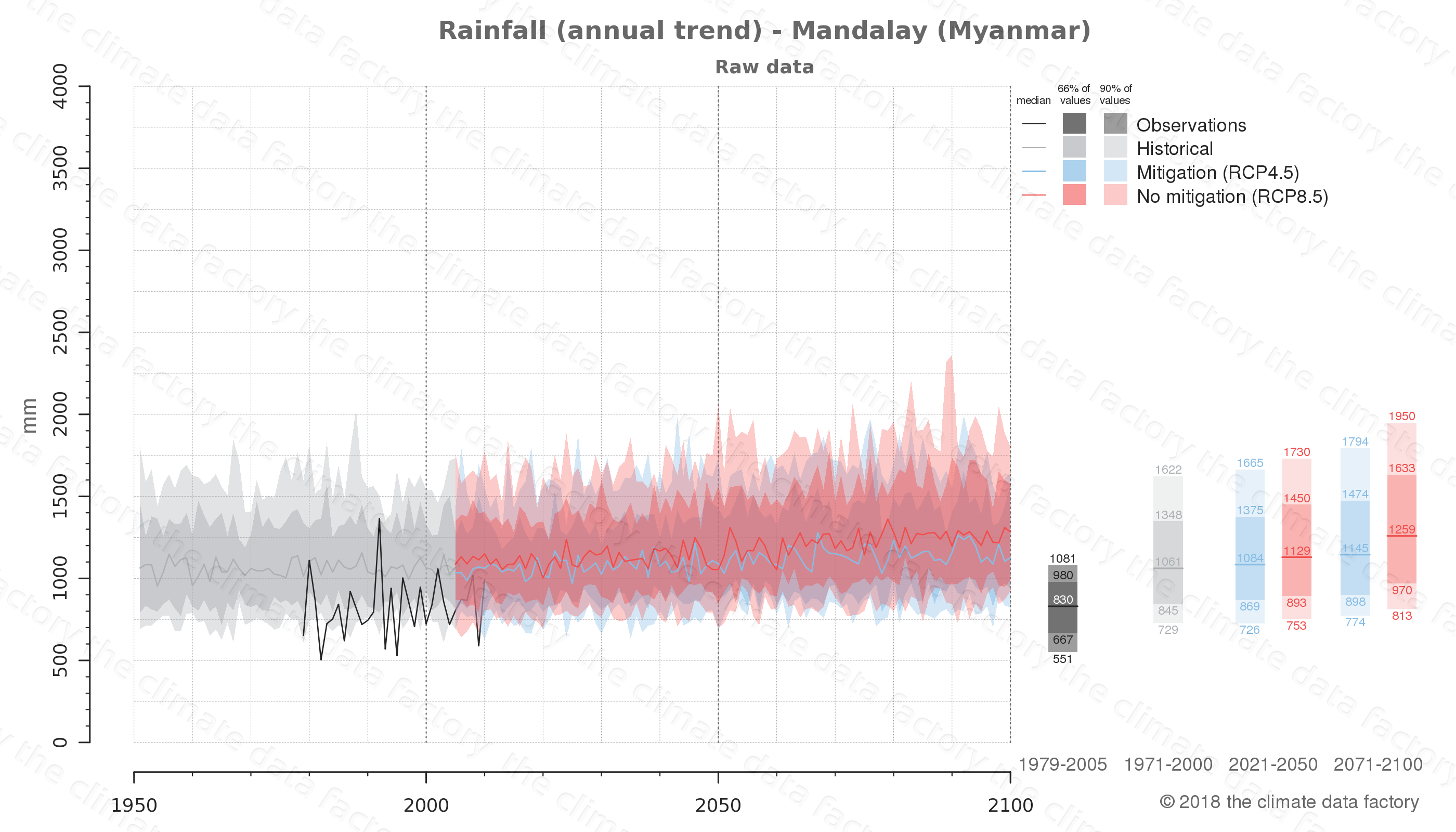 climate change data policy adaptation climate graph city data rainfall mandalay myanmar