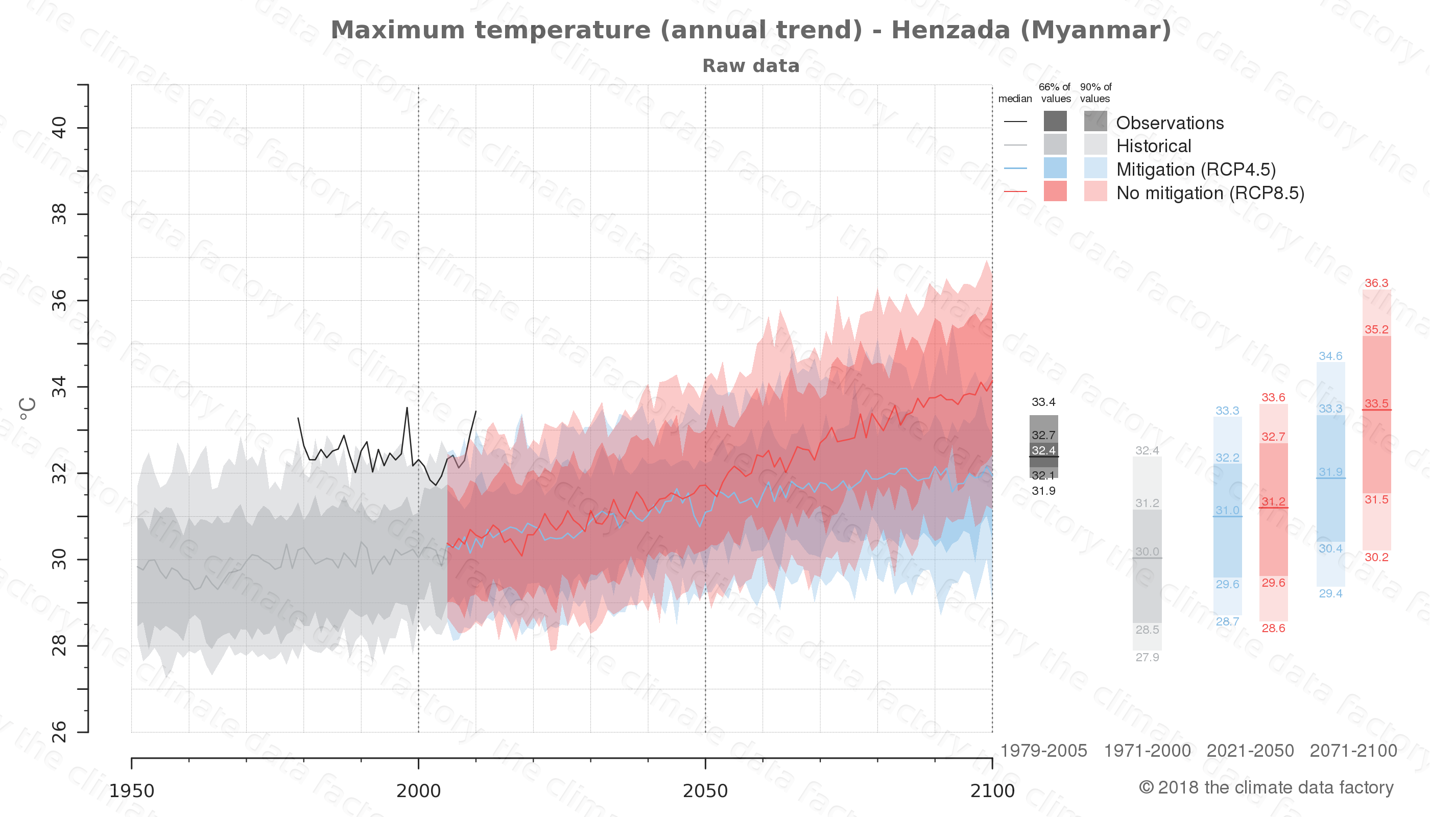 climate change data policy adaptation climate graph city data maximum-temperature henzada myanmar