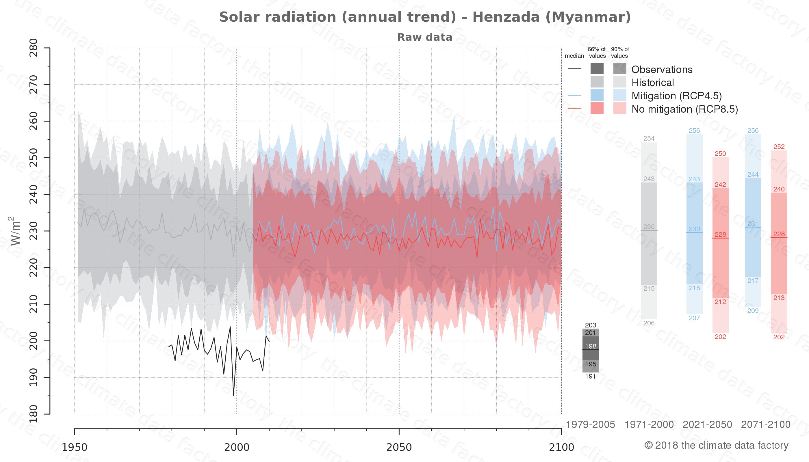 climate change data policy adaptation climate graph city data solar-radiation henzada myanmar