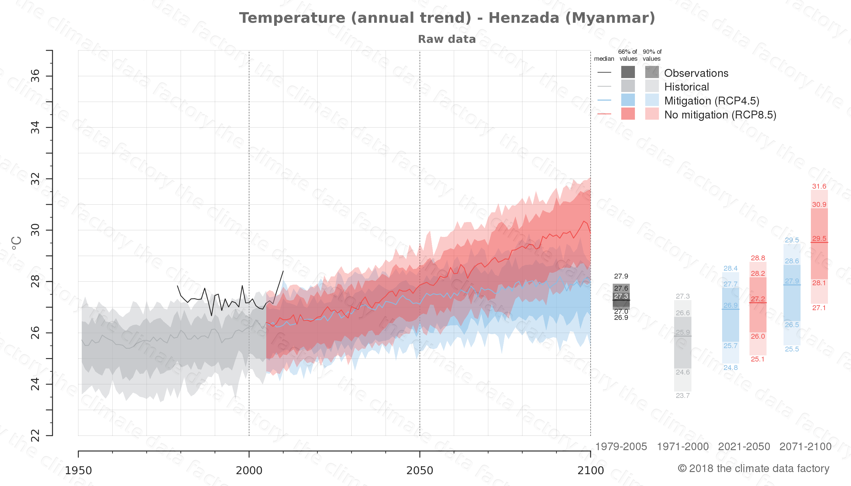 climate change data policy adaptation climate graph city data temperature henzada myanmar