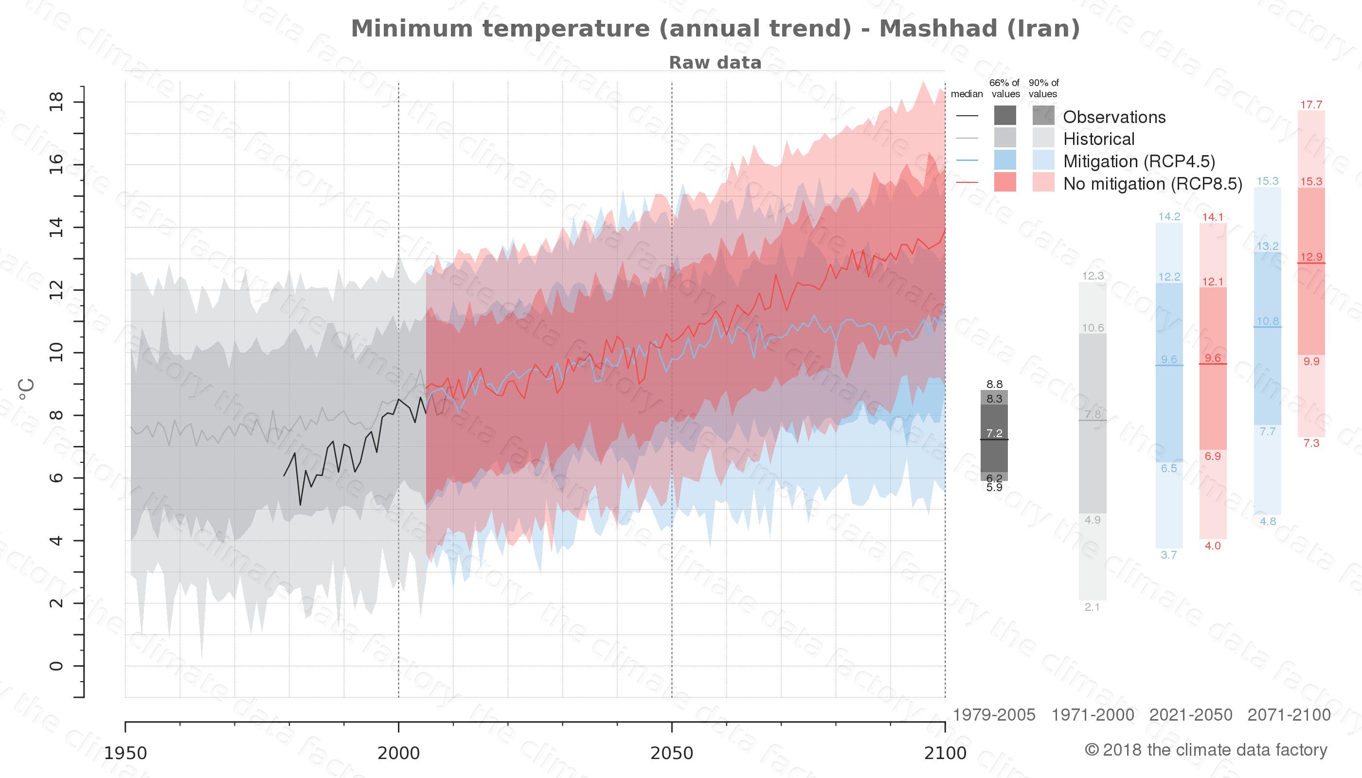 climate change data policy adaptation climate graph city data minimum-temperature mashhad iran