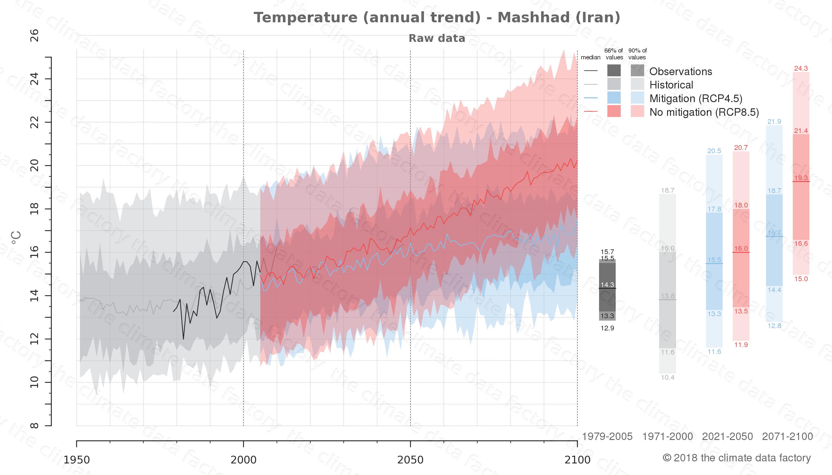 climate change data policy adaptation climate graph city data temperature mashhad iran
