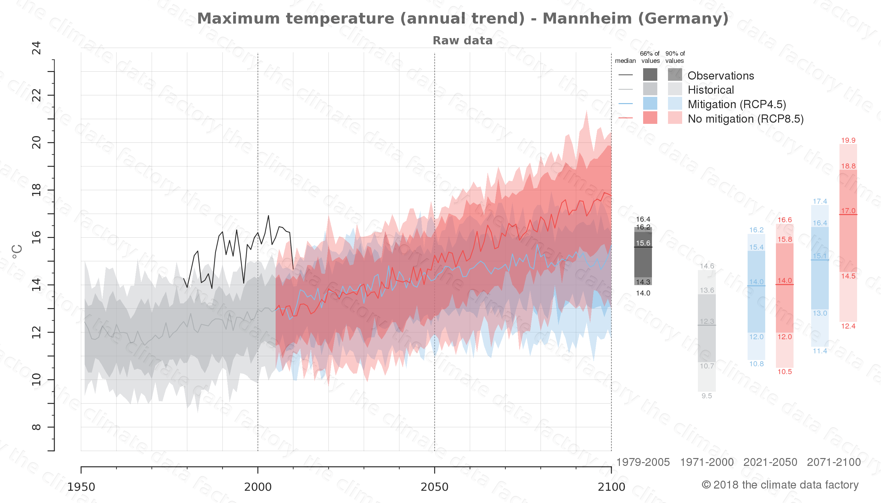 climate change data policy adaptation climate graph city data maximum-temperature mannheim germany