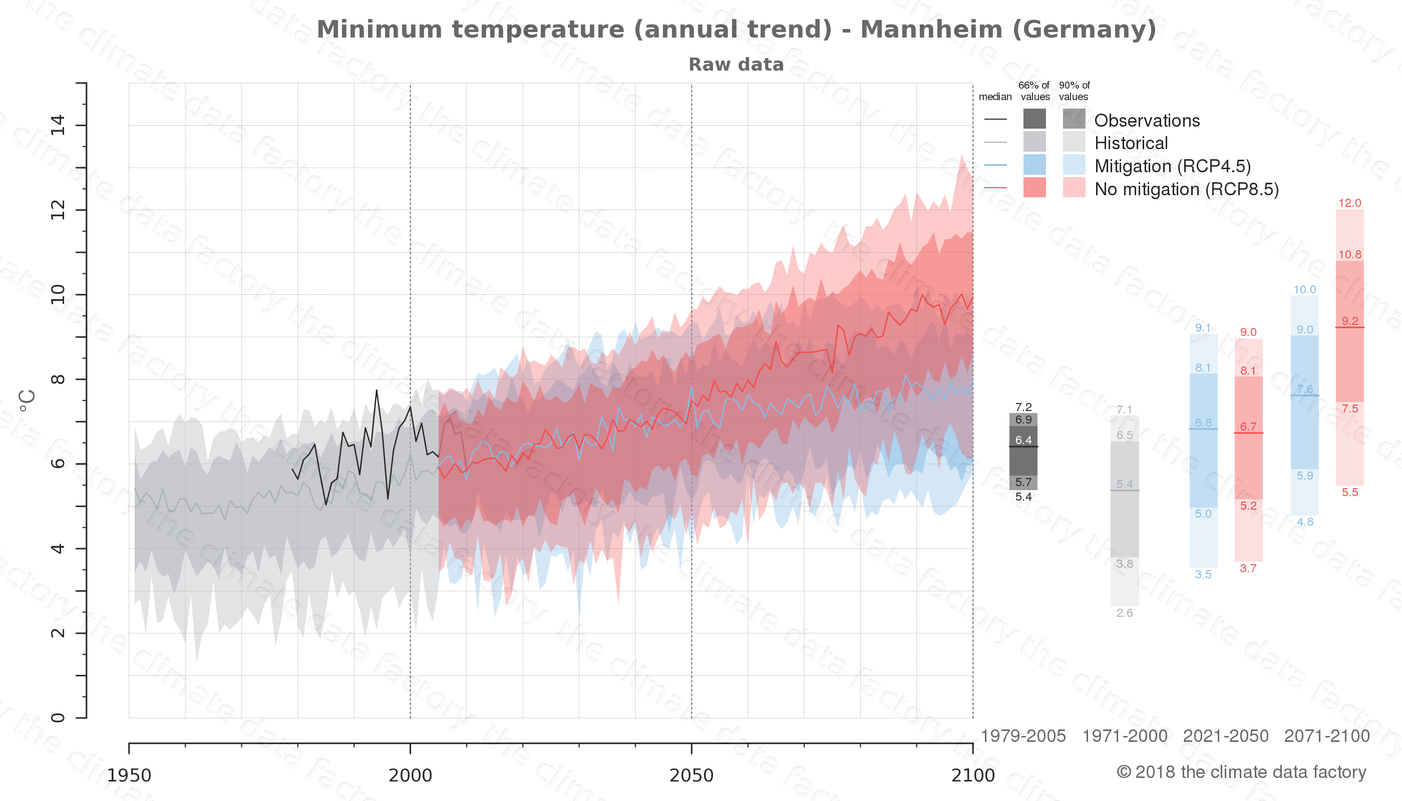 climate change data policy adaptation climate graph city data minimum-temperature mannheim germany