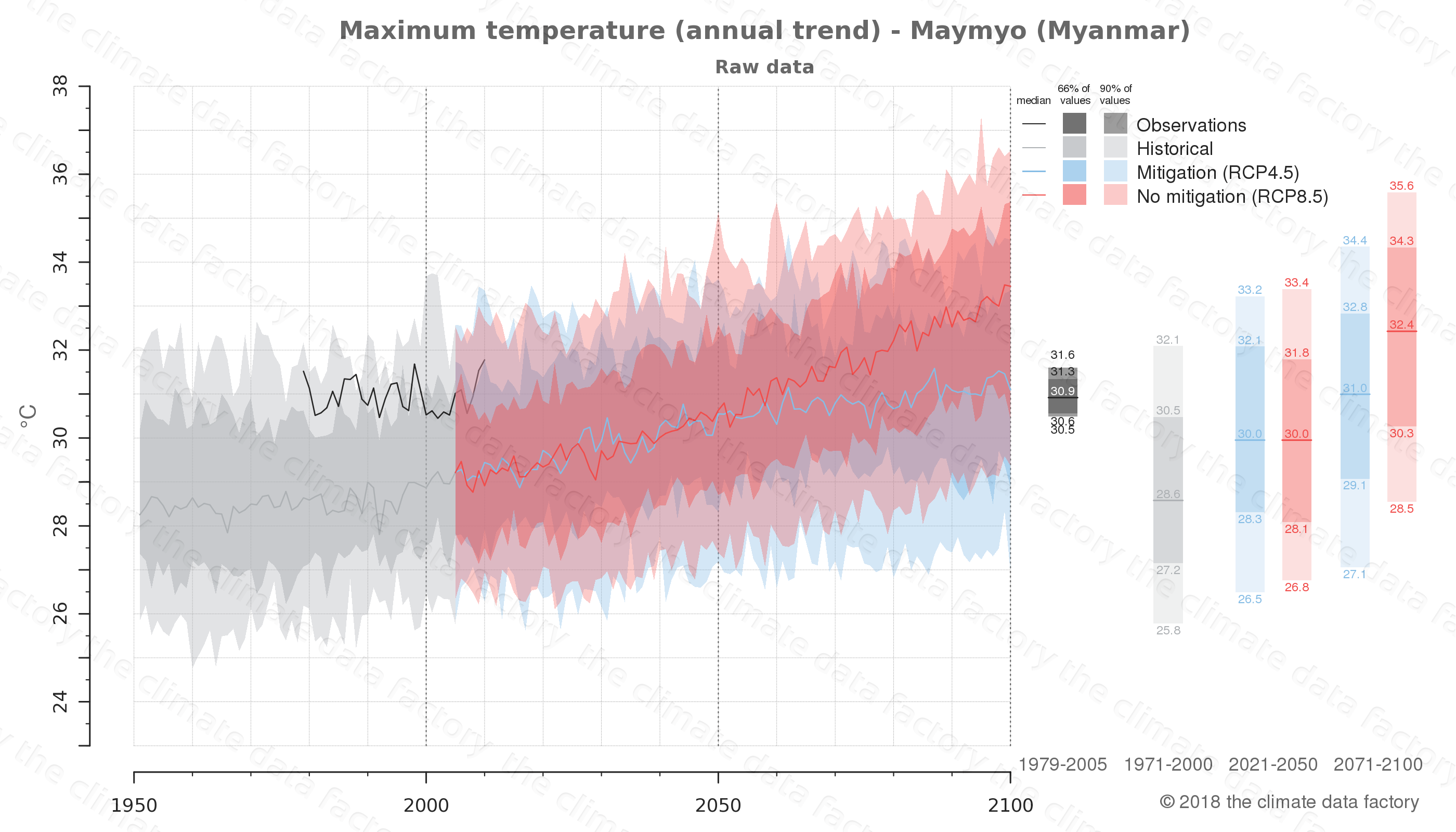climate change data policy adaptation climate graph city data maximum-temperature maymyo myanmar