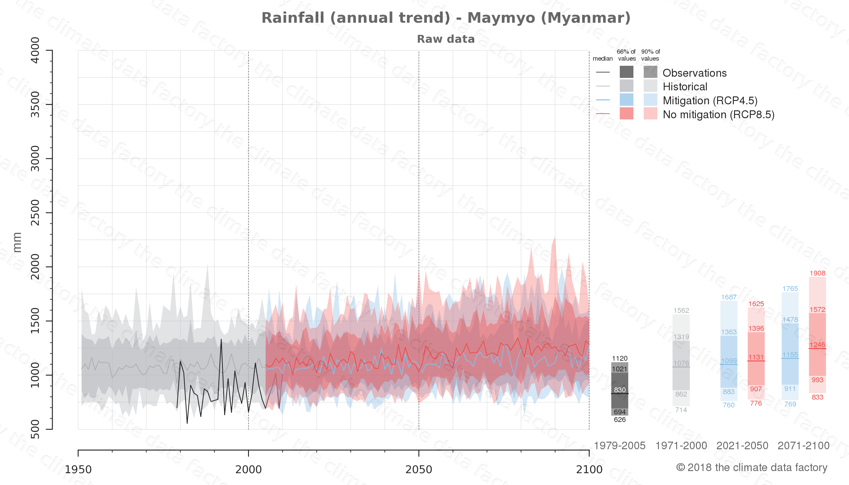 climate change data policy adaptation climate graph city data rainfall maymyo myanmar