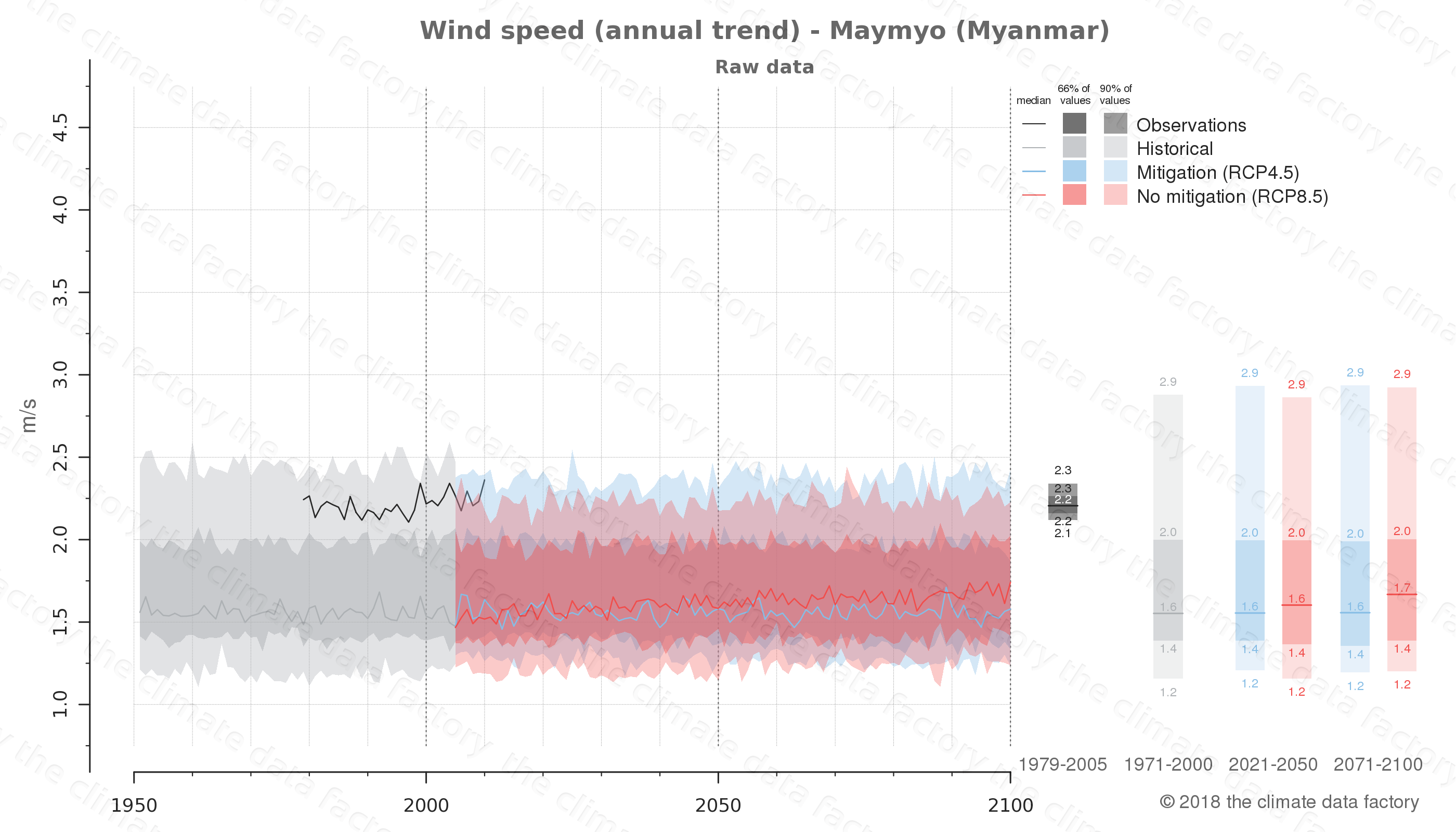 climate change data policy adaptation climate graph city data wind-speed maymyo myanmar