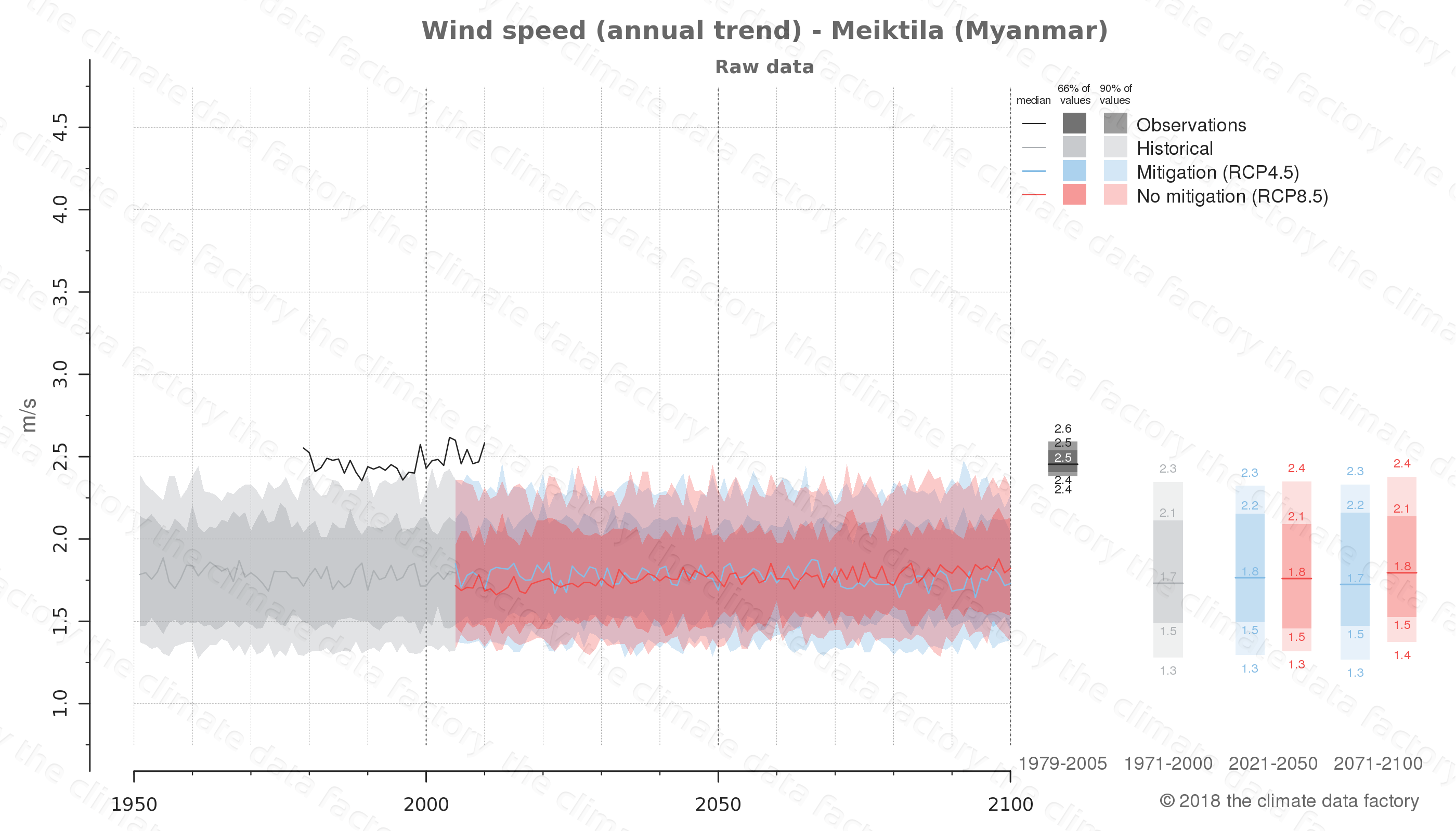 climate change data policy adaptation climate graph city data wind-speed meiktila myanmar