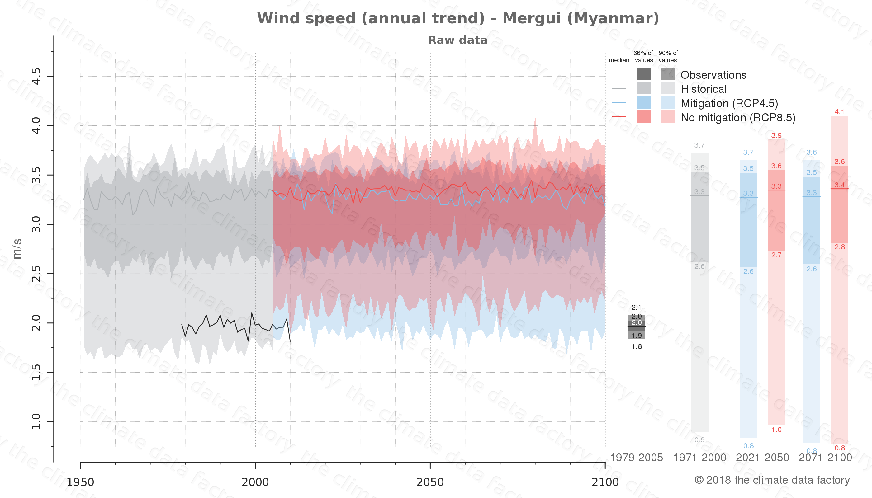 climate change data policy adaptation climate graph city data wind-speed mergui myanmar