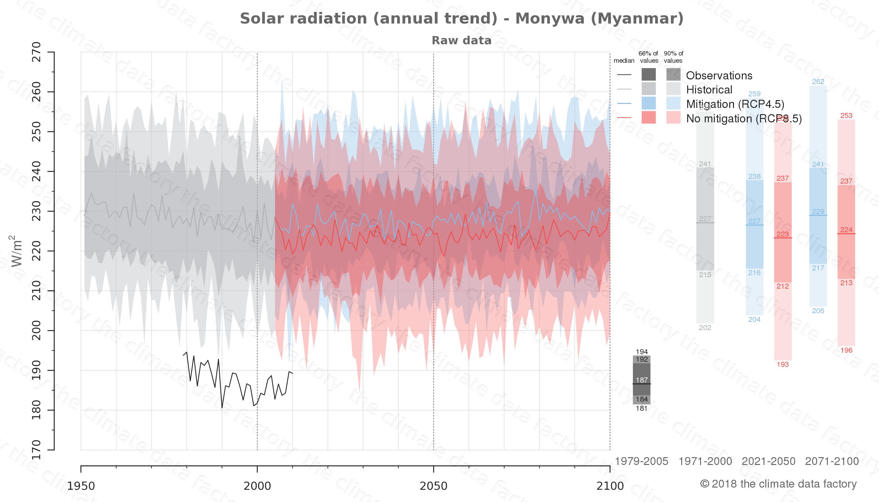 climate change data policy adaptation climate graph city data solar-radiation monywa myanmar