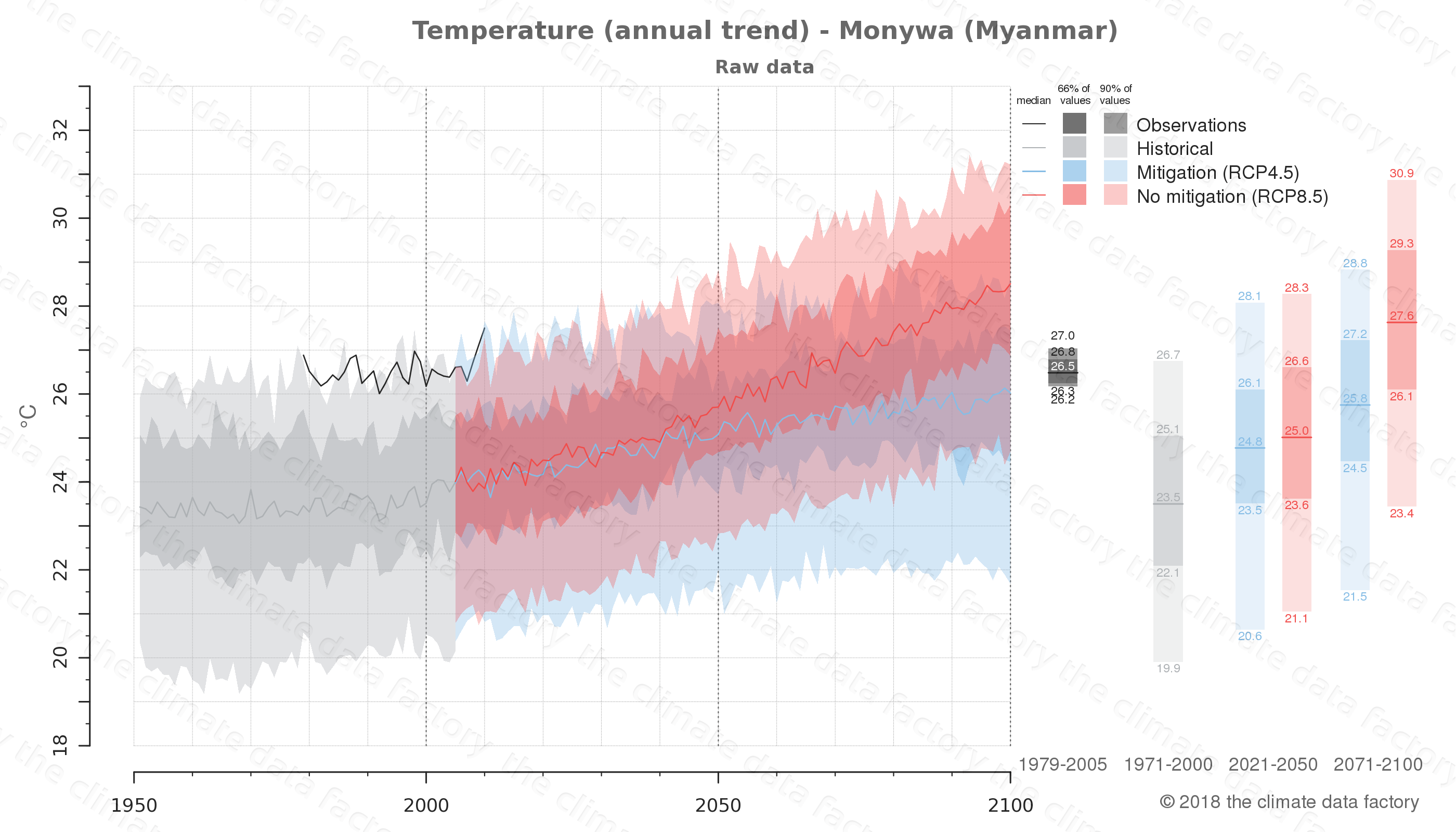 climate change data policy adaptation climate graph city data temperature monywa myanmar