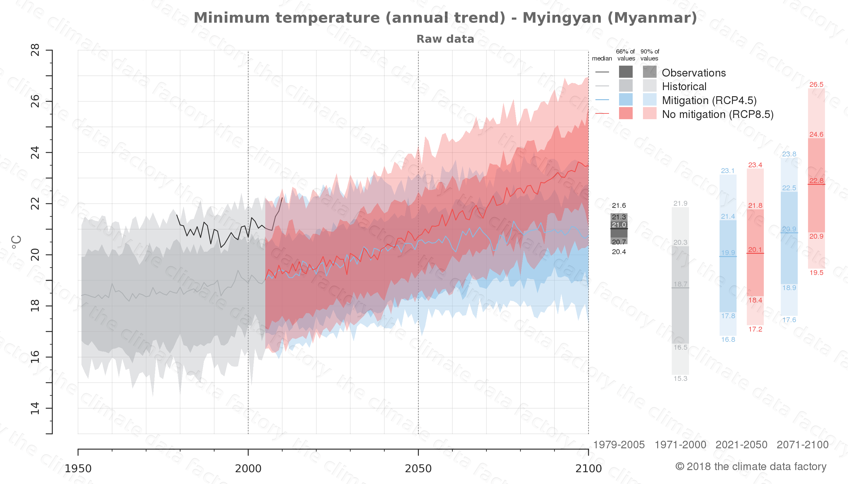 climate change data policy adaptation climate graph city data minimum-temperature myingyan myanmar