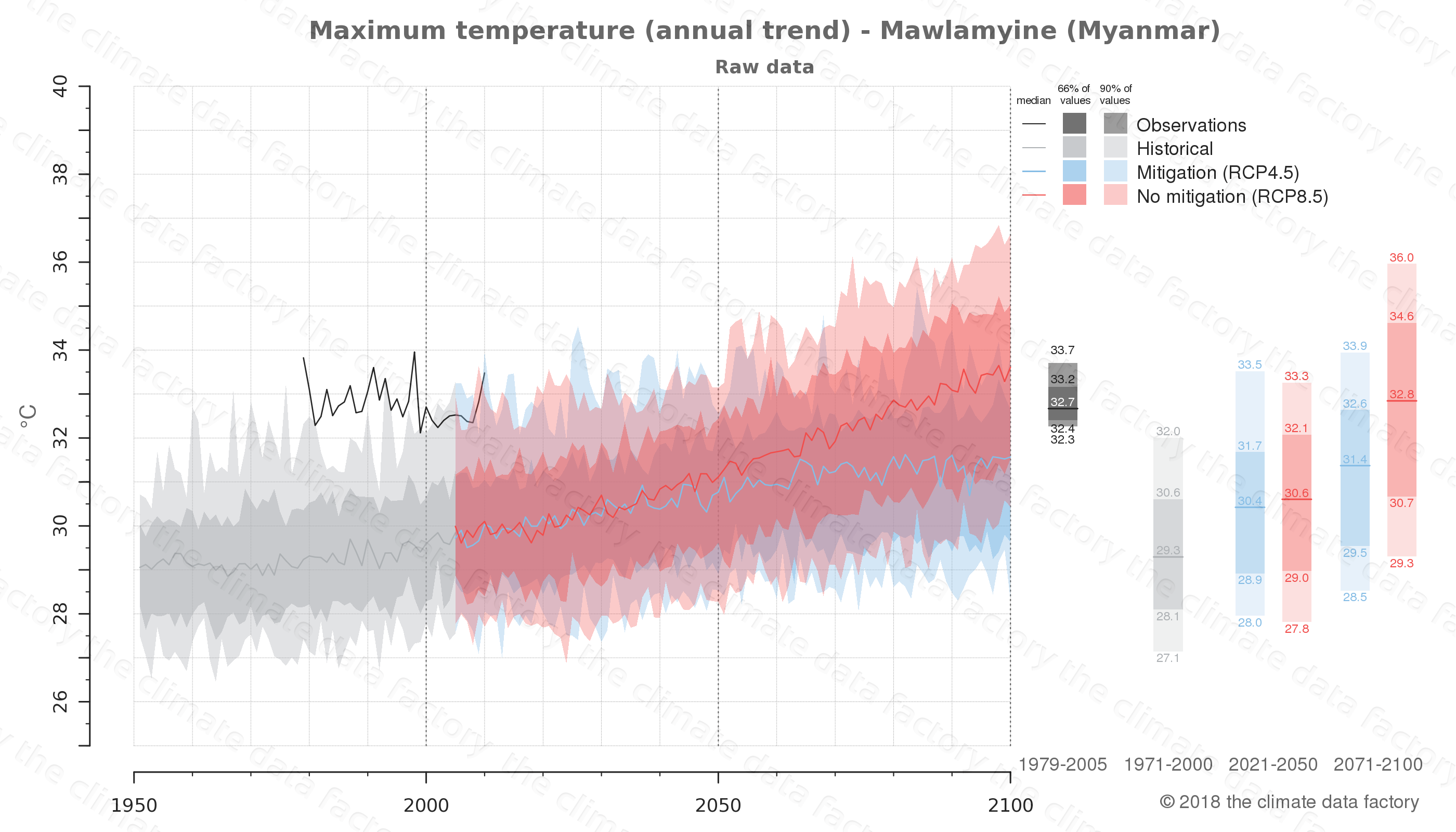 climate change data policy adaptation climate graph city data maximum-temperature mawlamyine myanmar