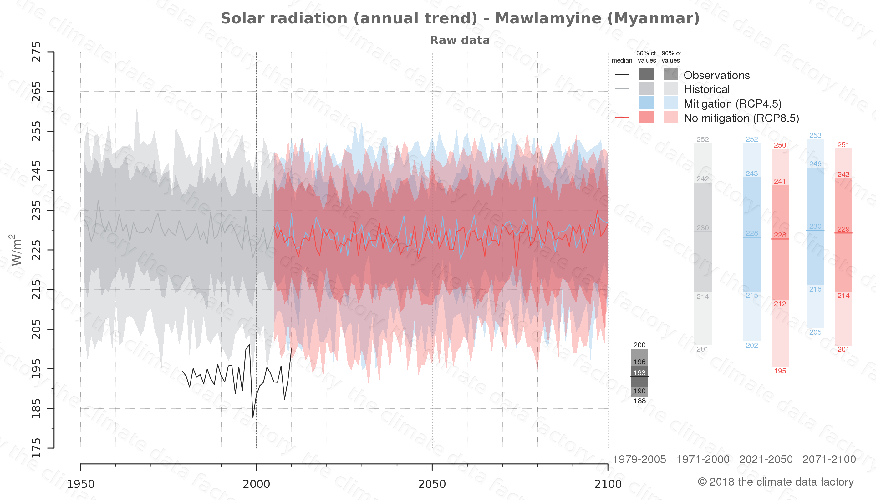 climate change data policy adaptation climate graph city data solar-radiation mawlamyine myanmar
