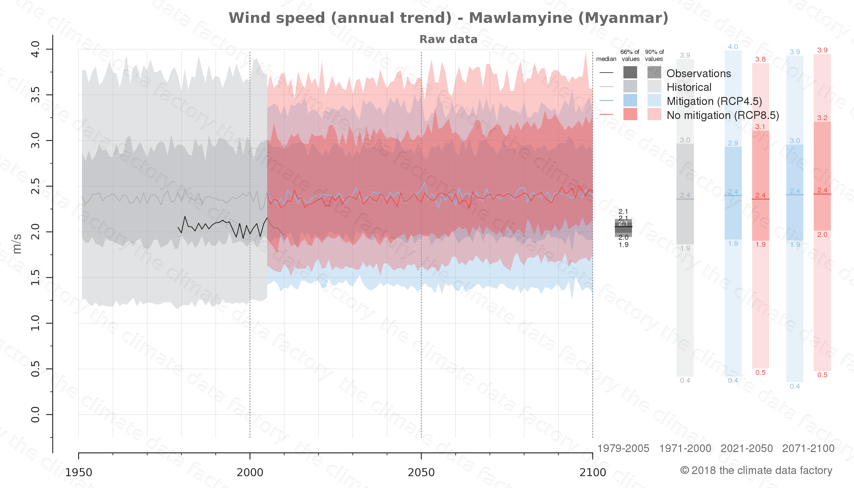 climate change data policy adaptation climate graph city data wind-speed mawlamyine myanmar