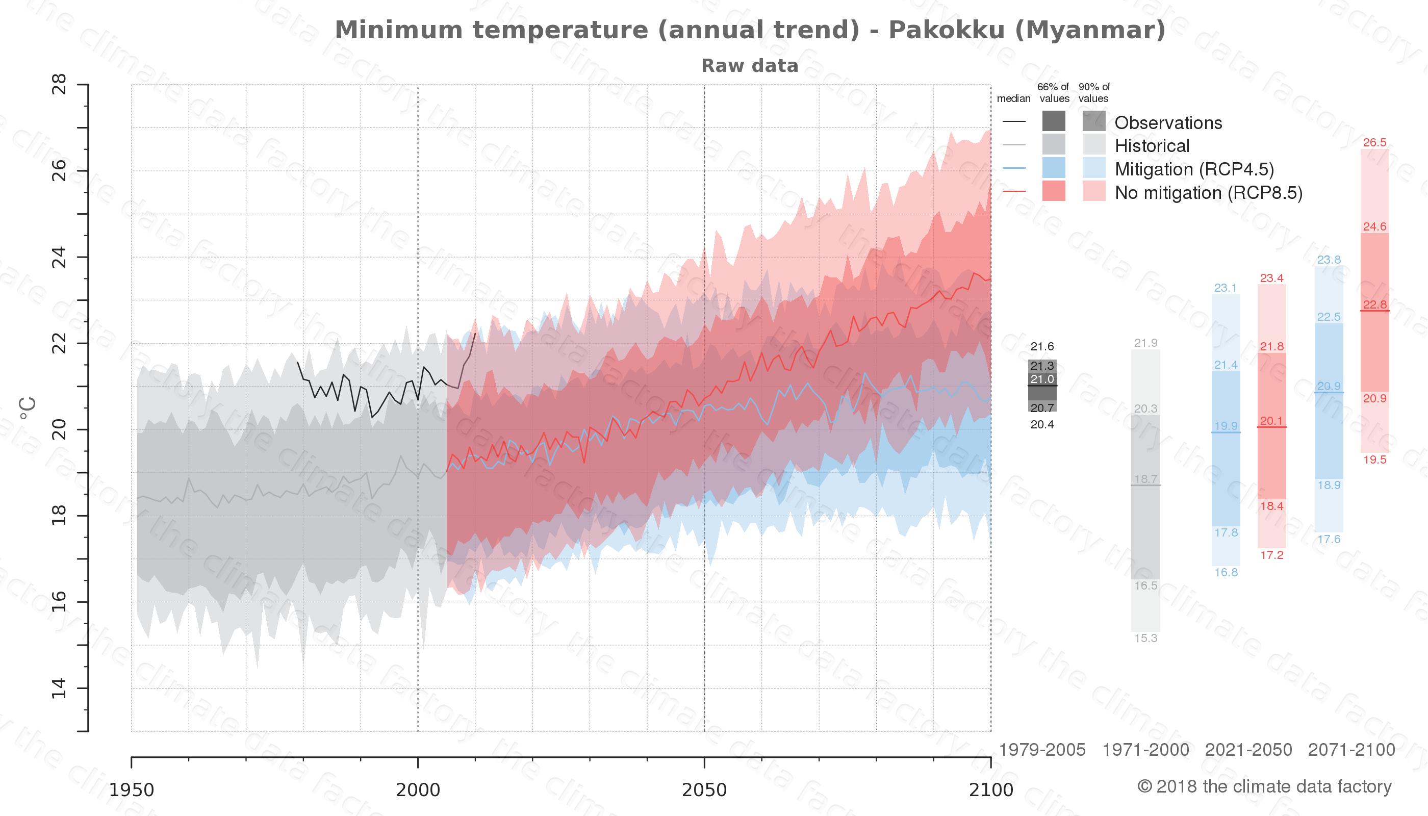 climate change data policy adaptation climate graph city data minimum-temperature pakokku myanmar