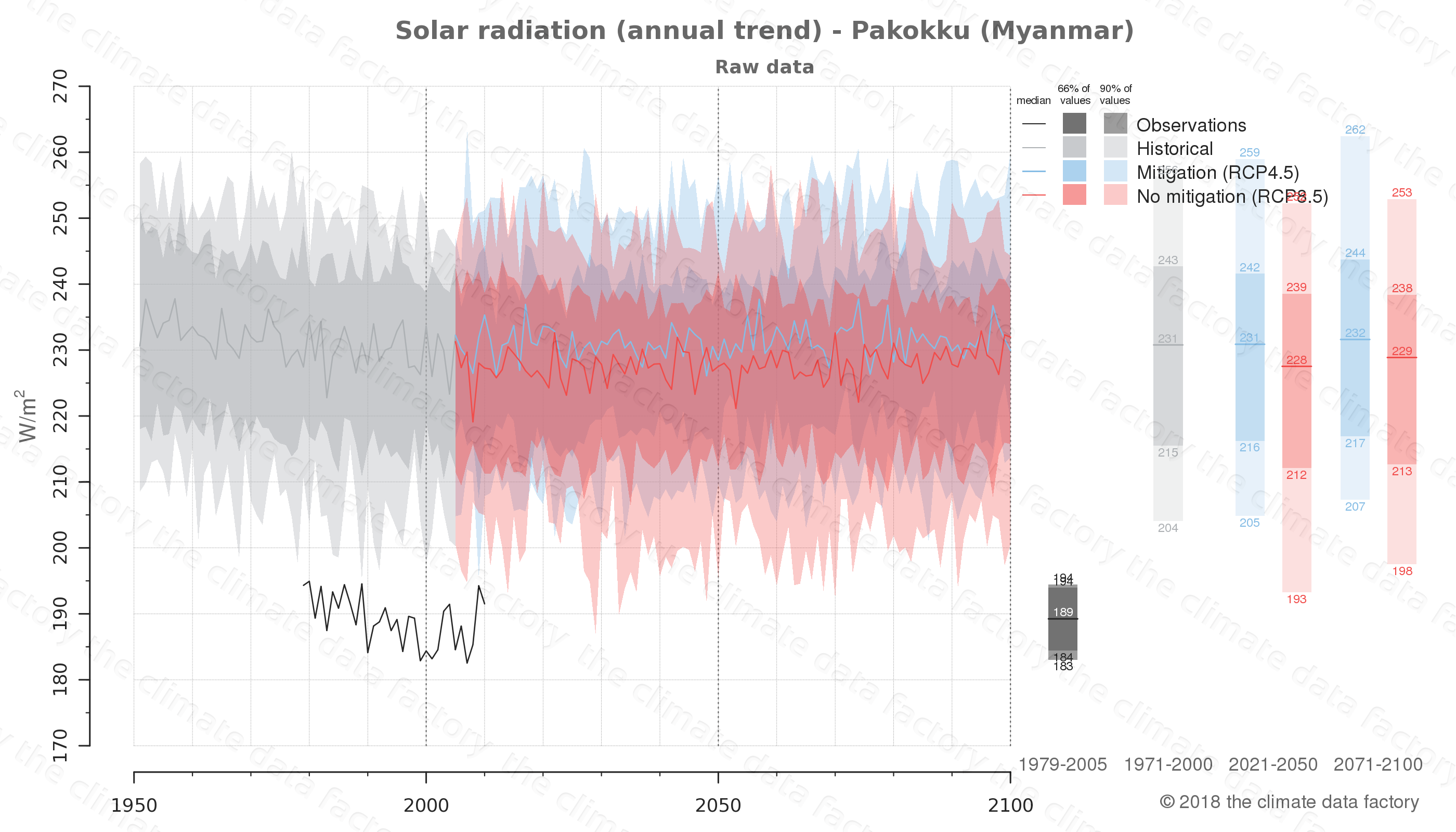 climate change data policy adaptation climate graph city data solar-radiation pakokku myanmar