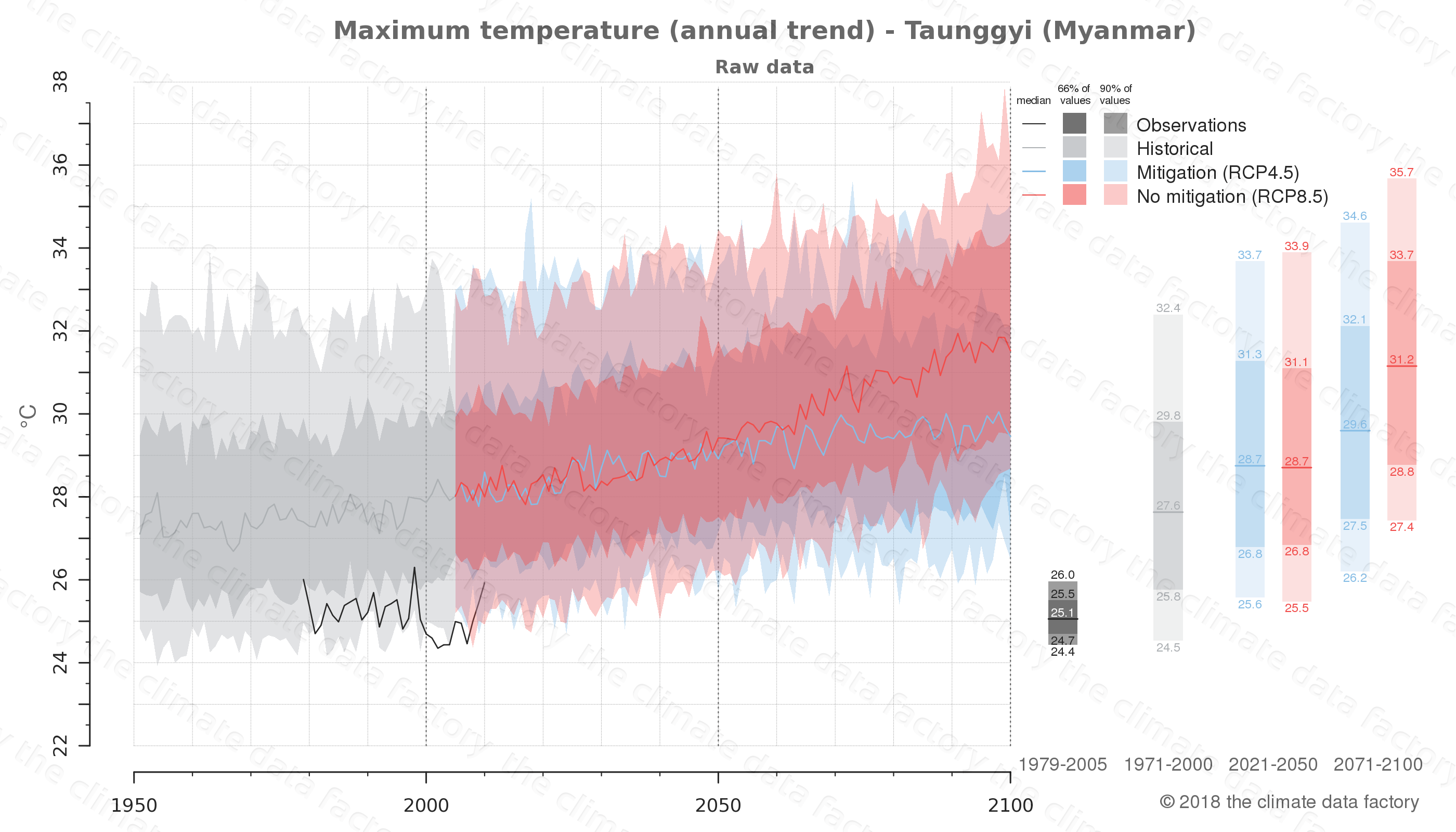 climate change data policy adaptation climate graph city data maximum-temperature taunggyi myanmar