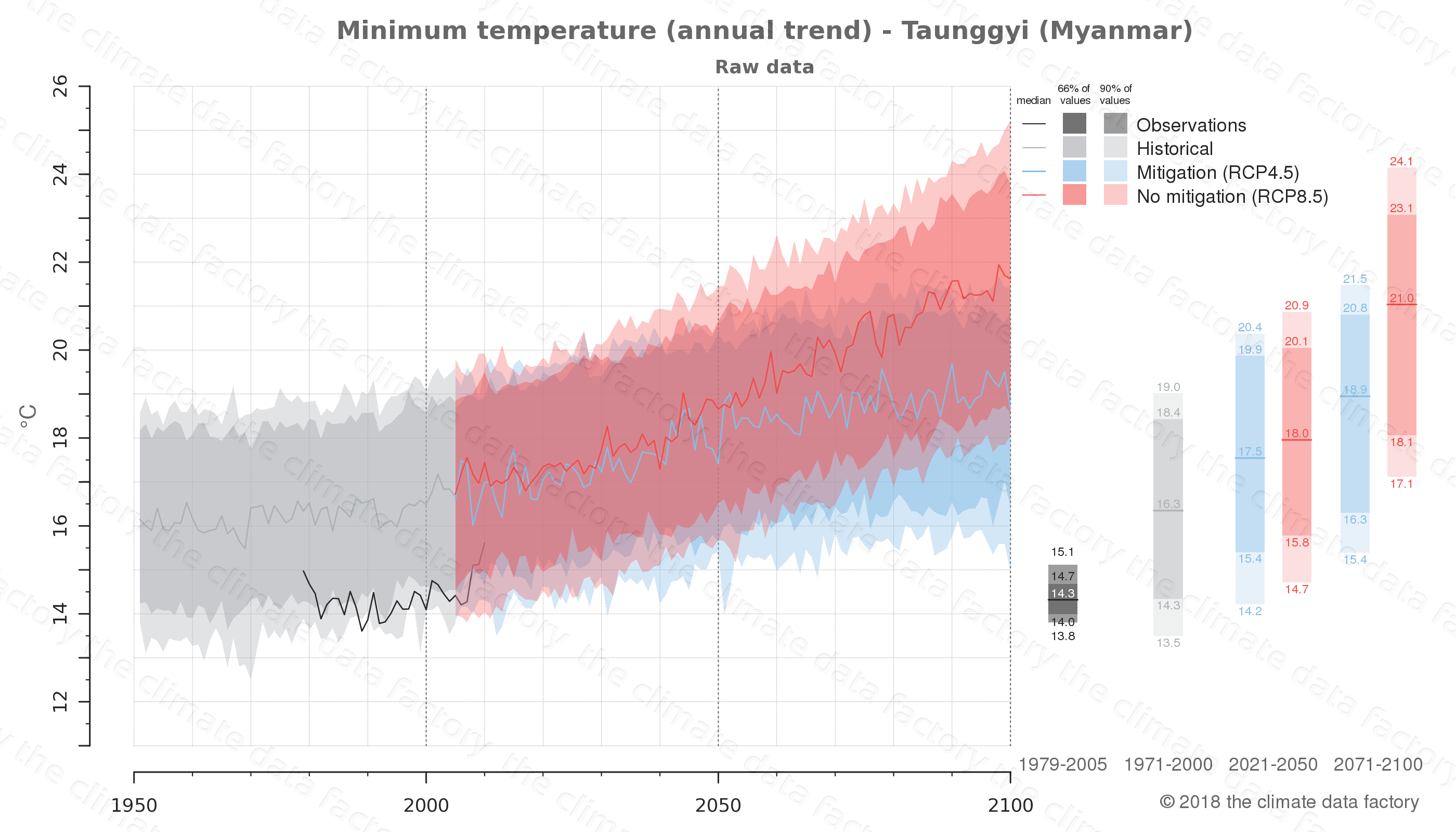 climate change data policy adaptation climate graph city data minimum-temperature taunggyi myanmar