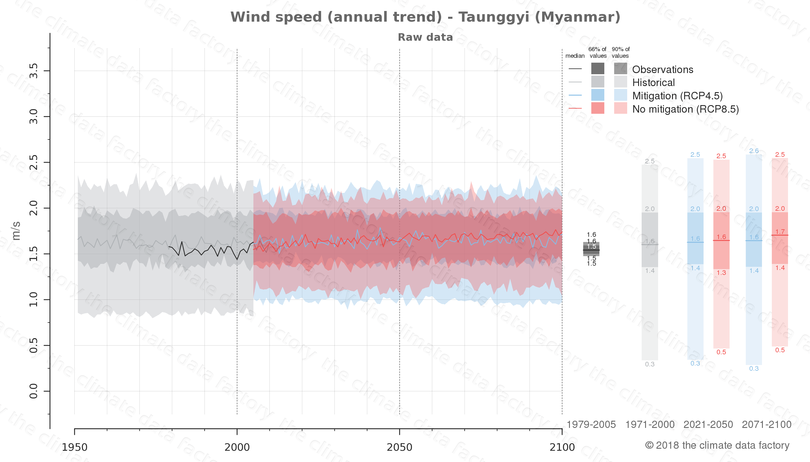 climate change data policy adaptation climate graph city data wind-speed taunggyi myanmar