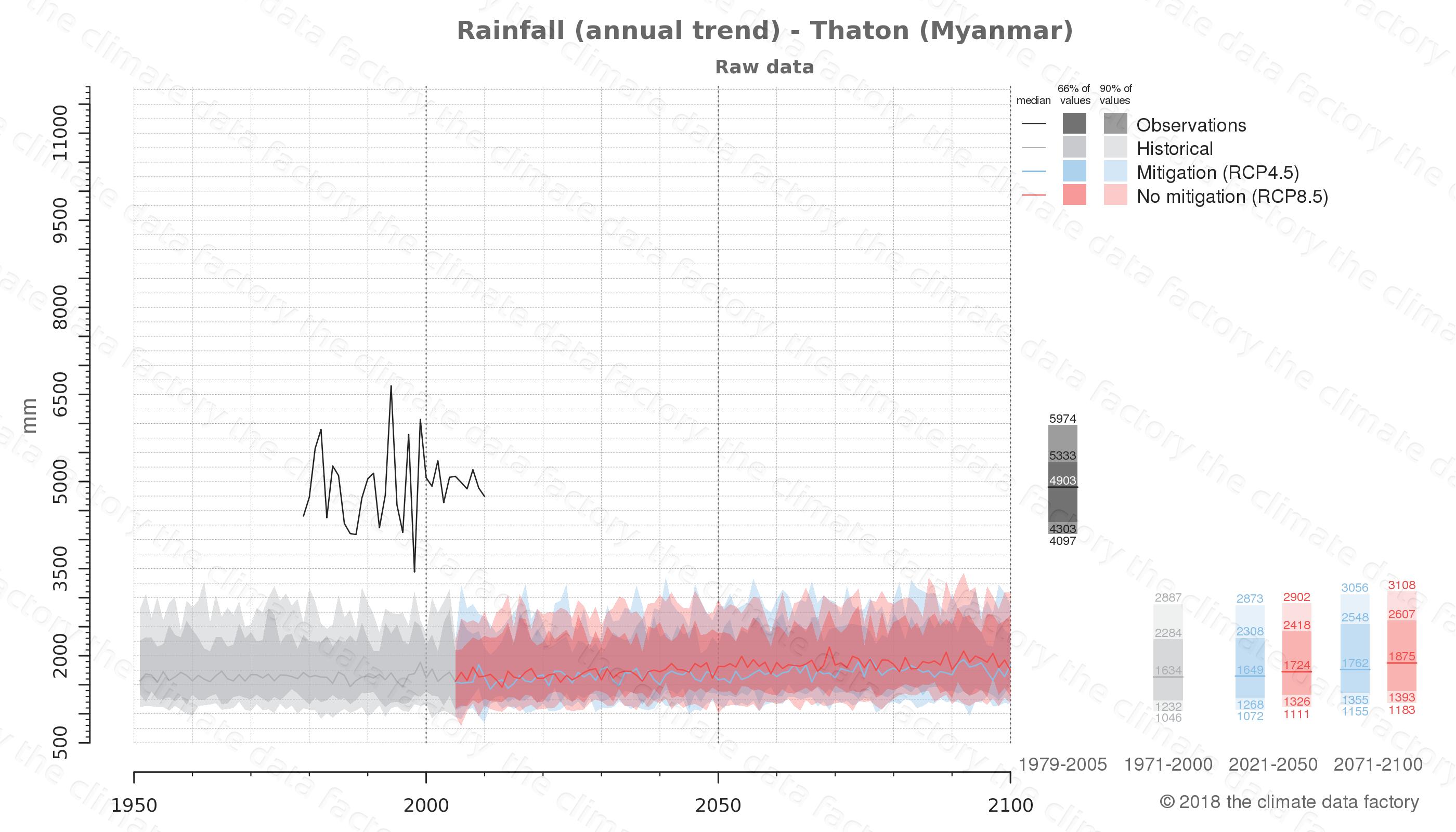 climate change data policy adaptation climate graph city data rainfall thaton myanmar