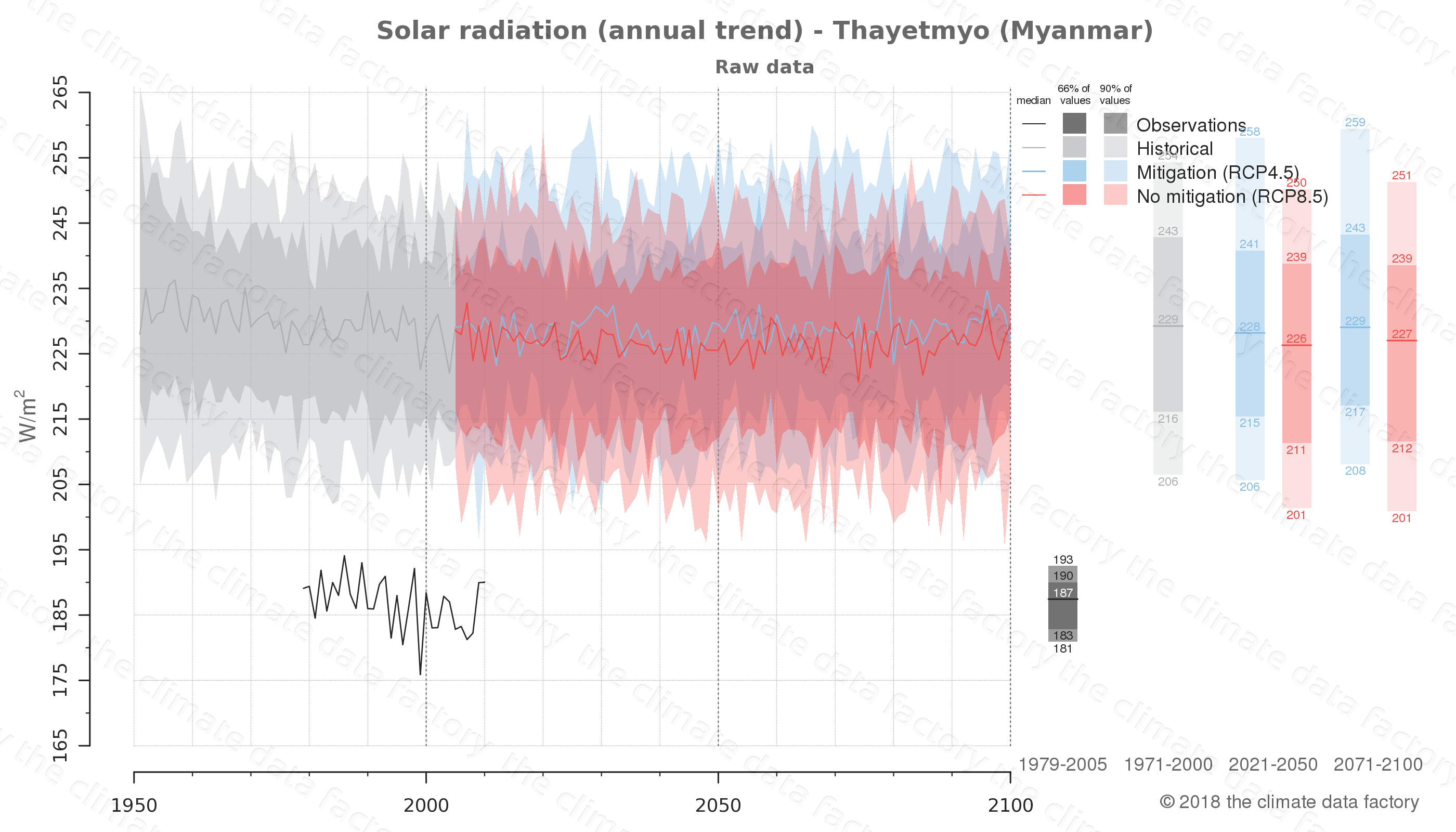 climate change data policy adaptation climate graph city data solar-radiation thayetmyo myanmar