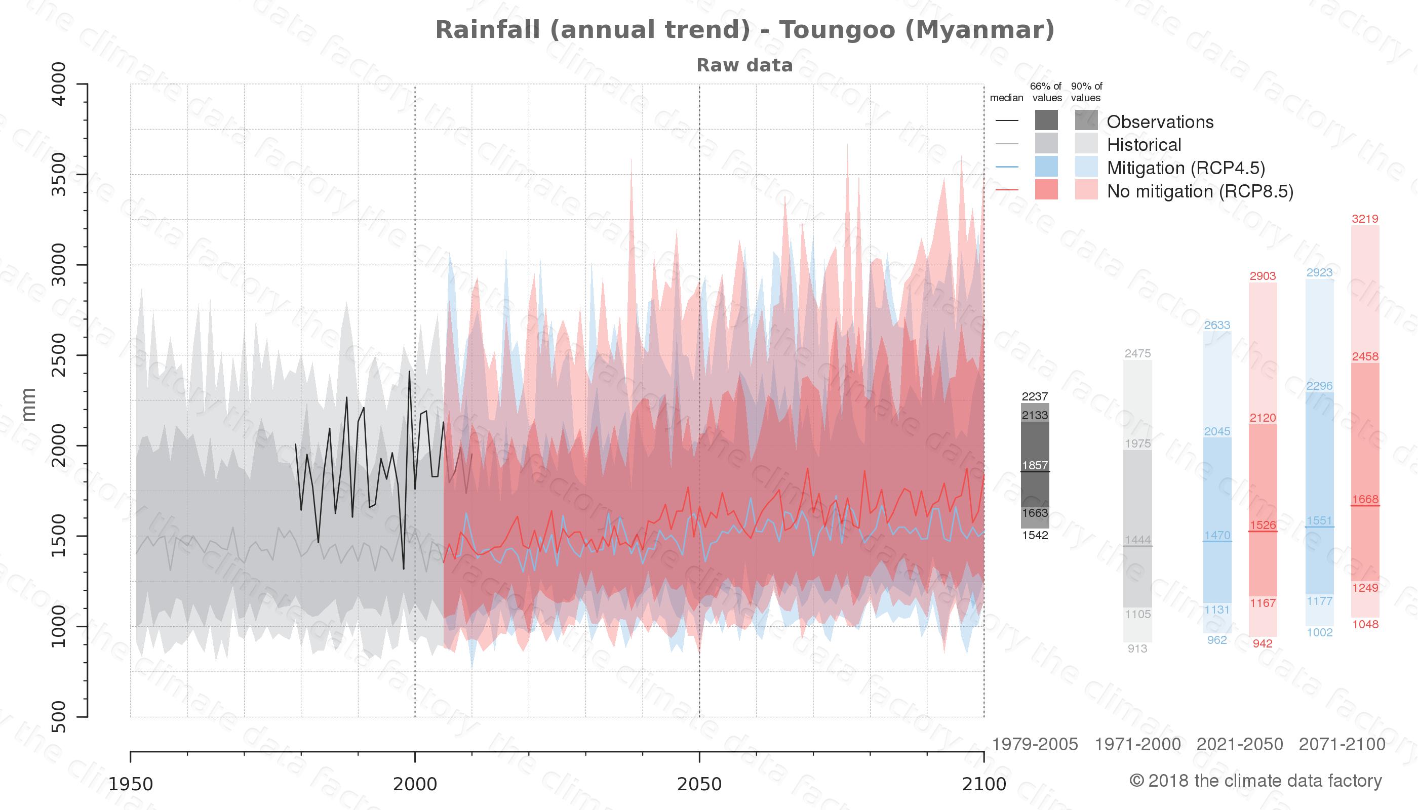 climate change data policy adaptation climate graph city data rainfall toungoo myanmar