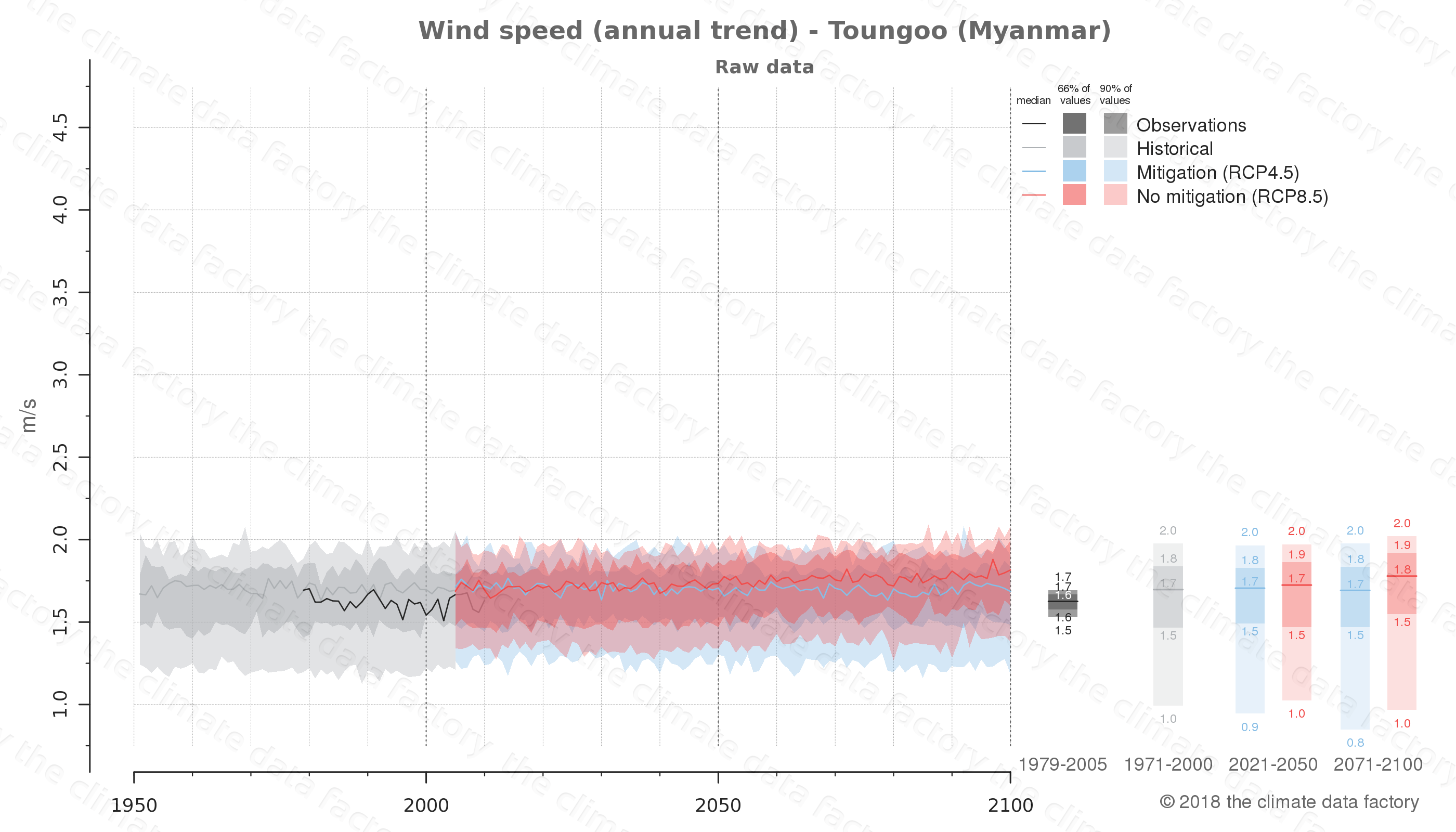climate change data policy adaptation climate graph city data wind-speed toungoo myanmar
