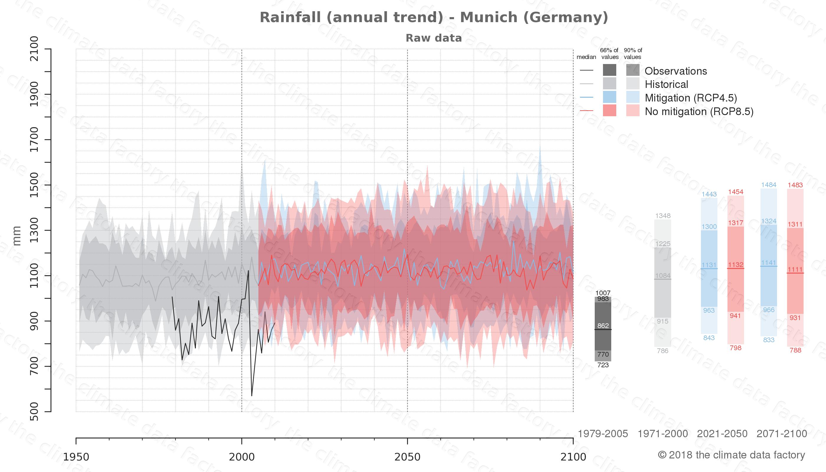 climate change data policy adaptation climate graph city data rainfall munich germany