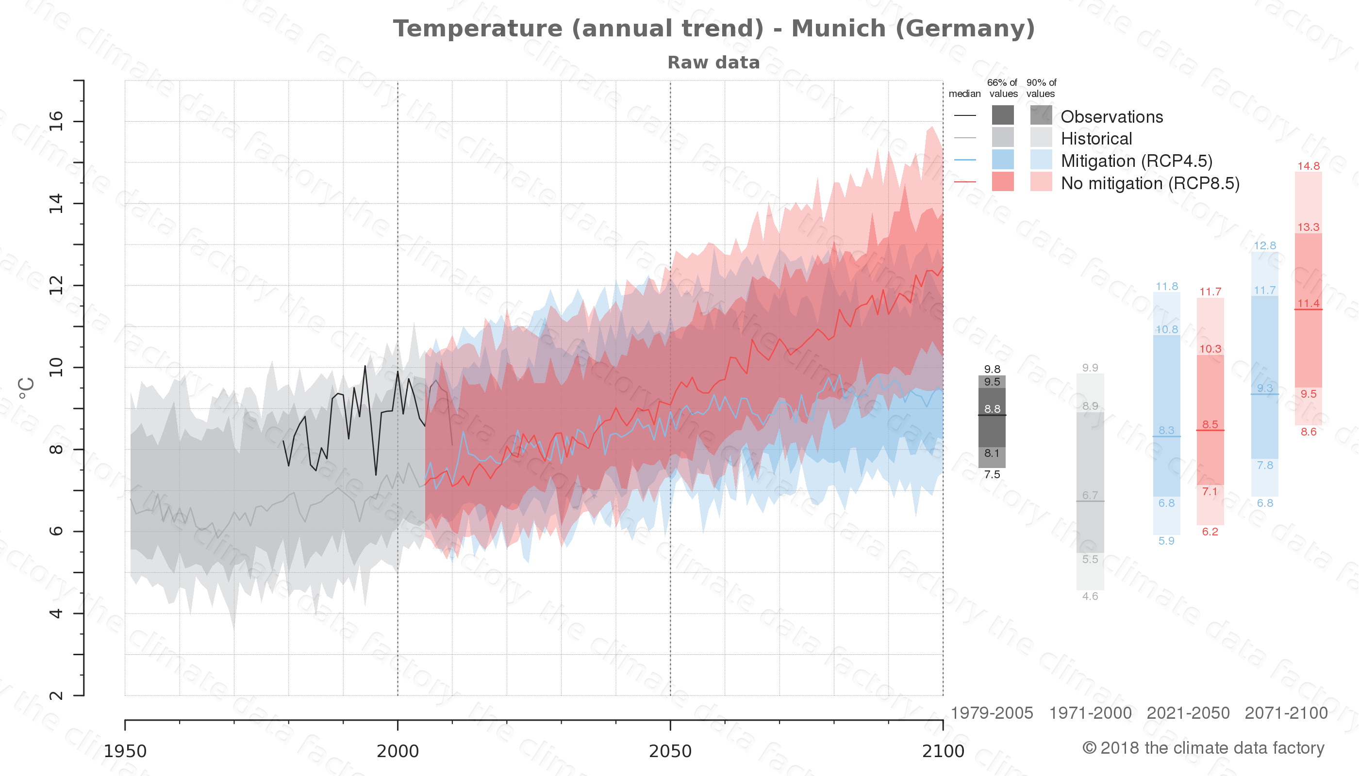 climate change data policy adaptation climate graph city data temperature munich germany