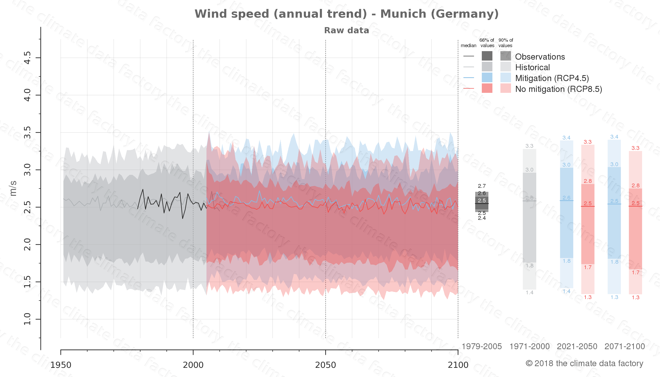 climate change data policy adaptation climate graph city data wind-speed munich germany
