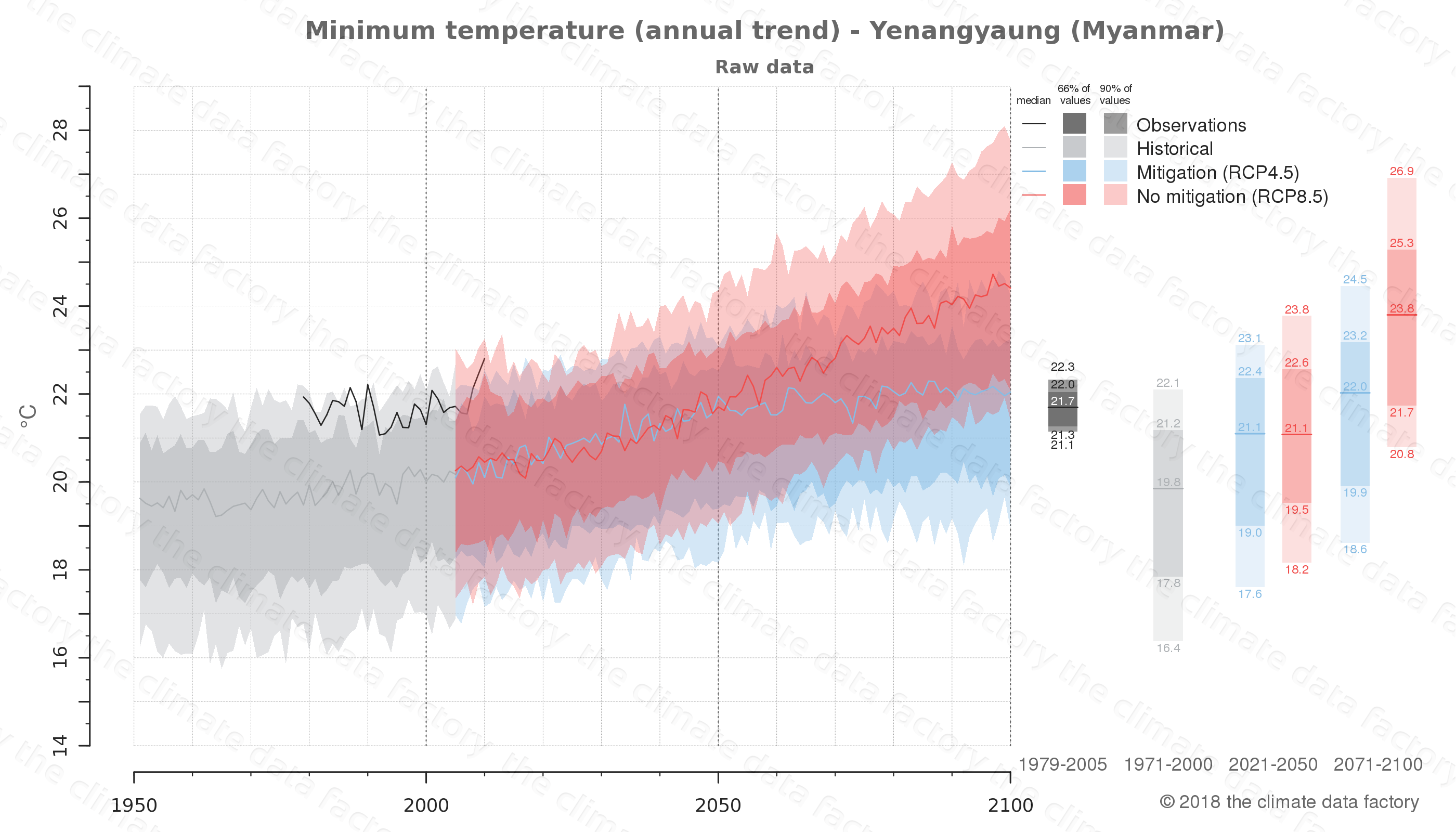 climate change data policy adaptation climate graph city data minimum-temperature yenangyaung myanmar