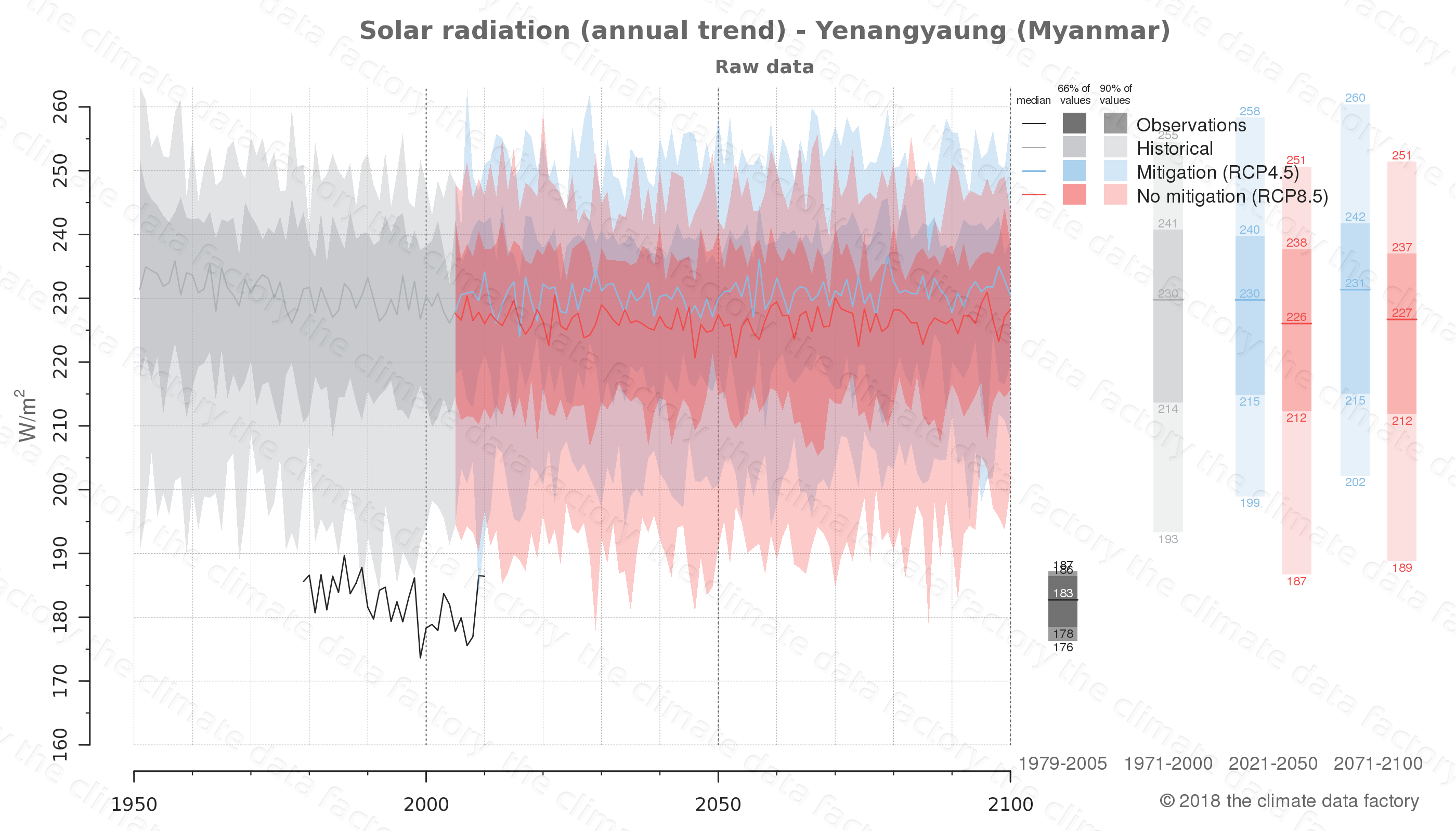climate change data policy adaptation climate graph city data solar-radiation yenangyaung myanmar