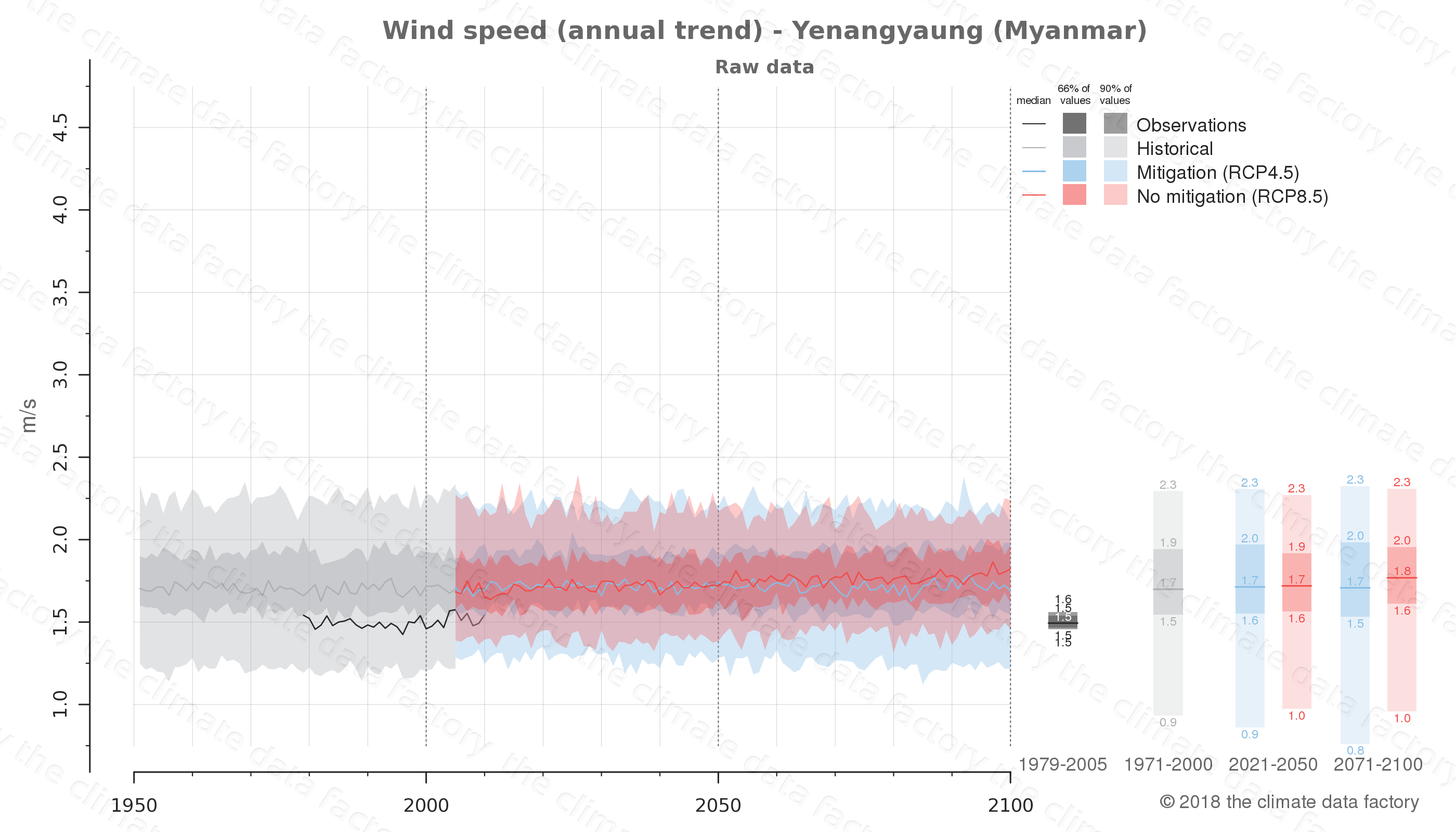 climate change data policy adaptation climate graph city data wind-speed yenangyaung myanmar