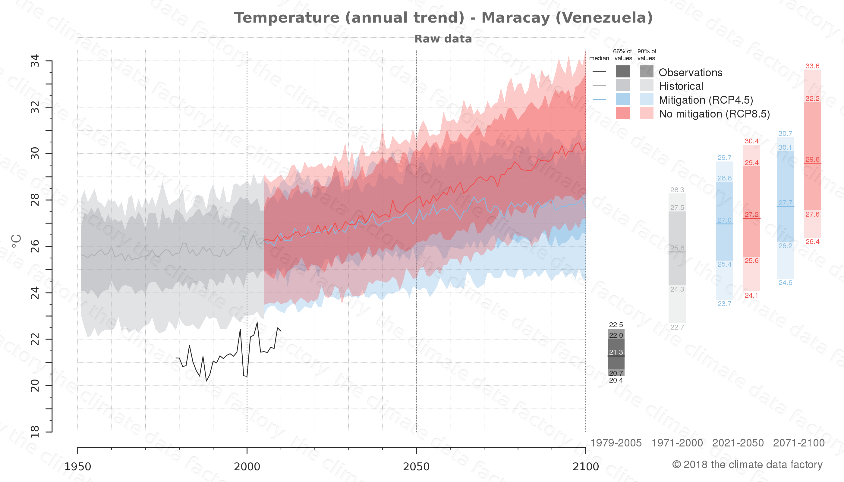 climate change data policy adaptation climate graph city data temperature maracay venezuela