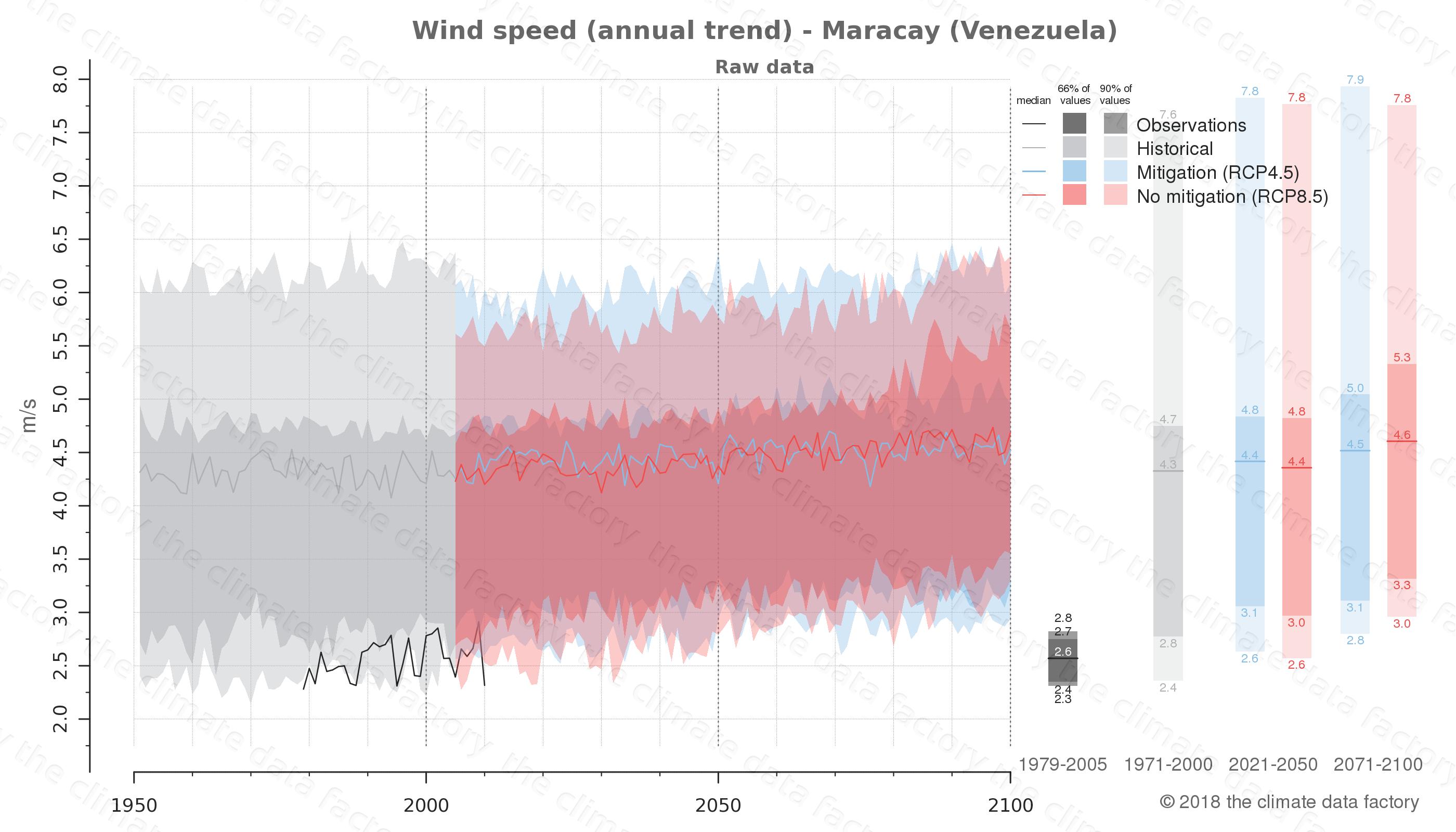 climate change data policy adaptation climate graph city data wind-speed maracay venezuela