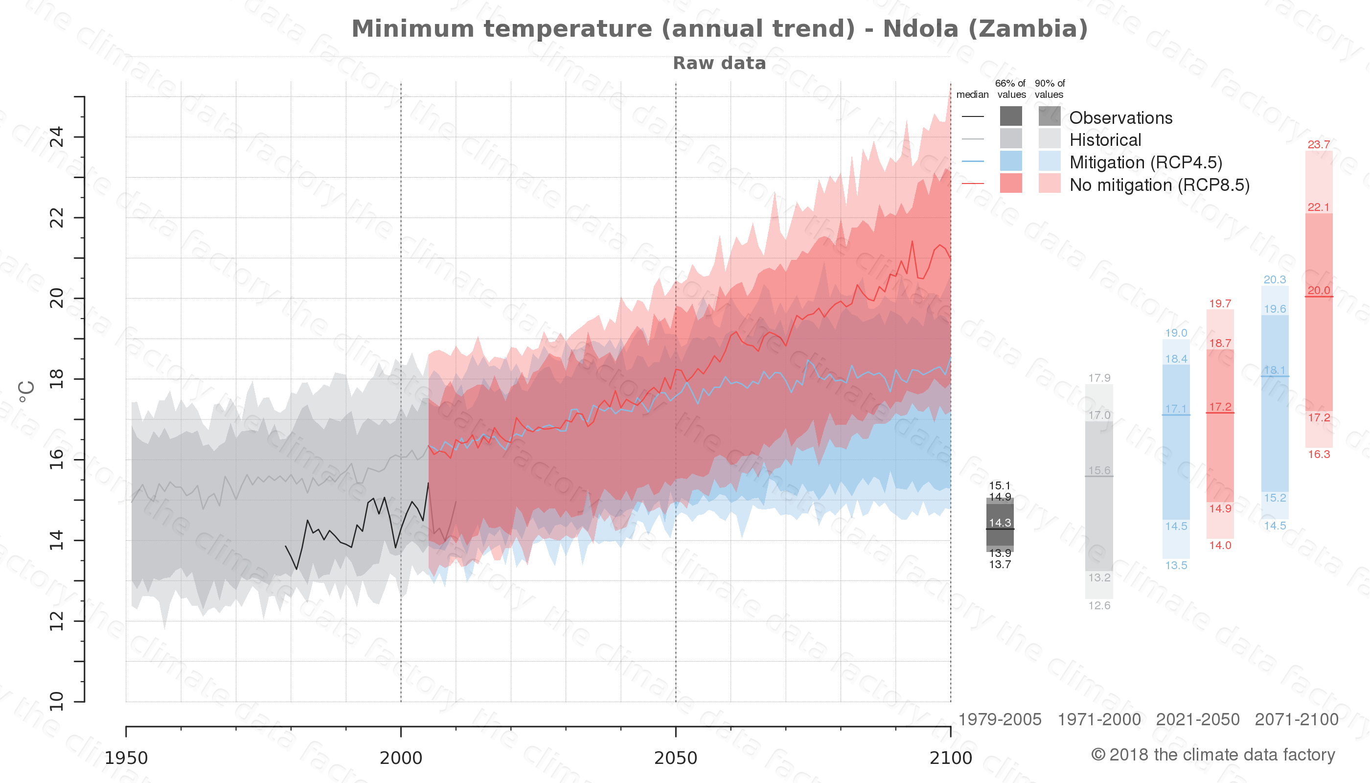 climate change data policy adaptation climate graph city data minimum-temperature ndola zambia
