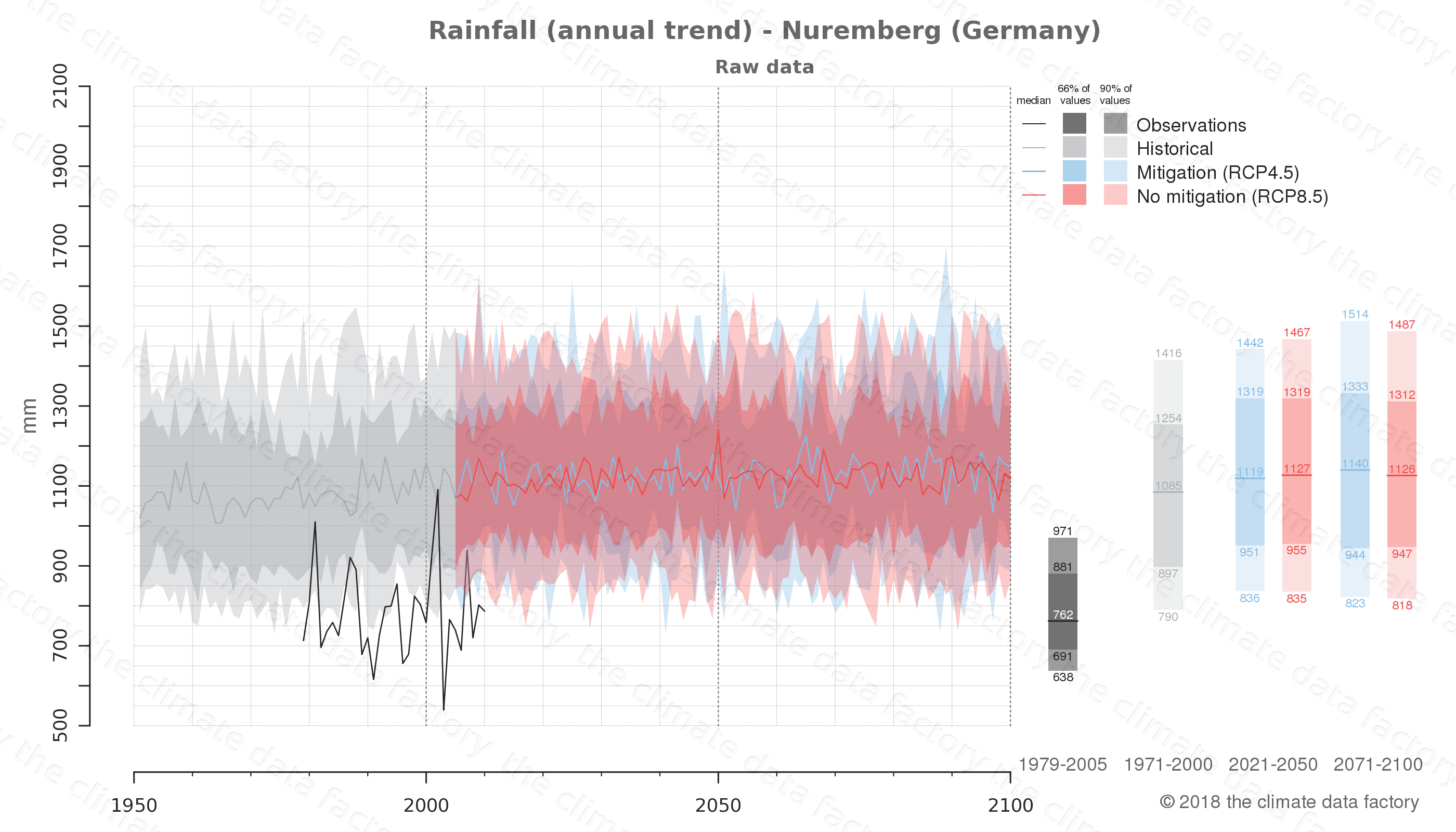 climate change data policy adaptation climate graph city data rainfall nuremberg germany