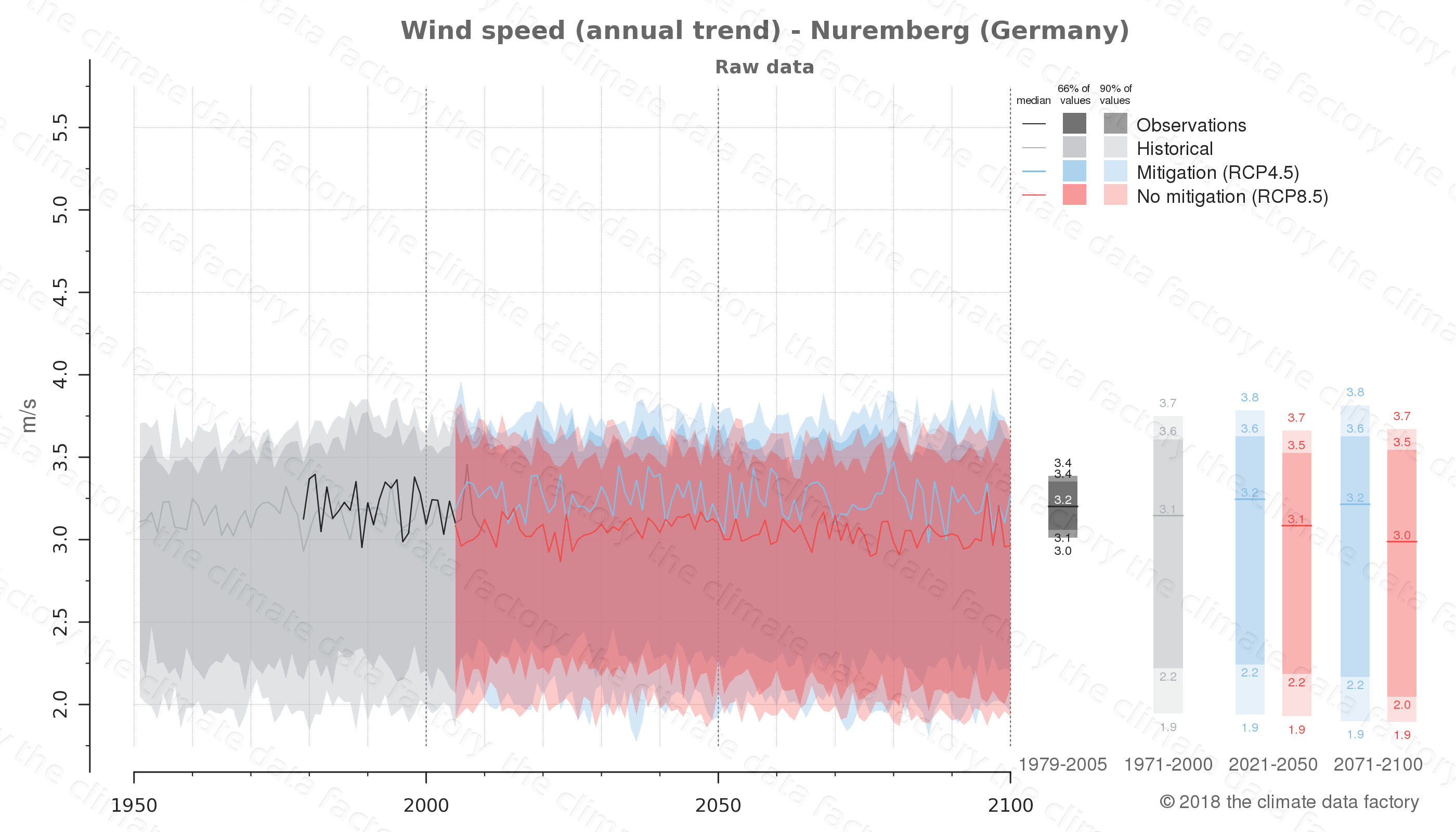 climate change data policy adaptation climate graph city data wind-speed nuremberg germany