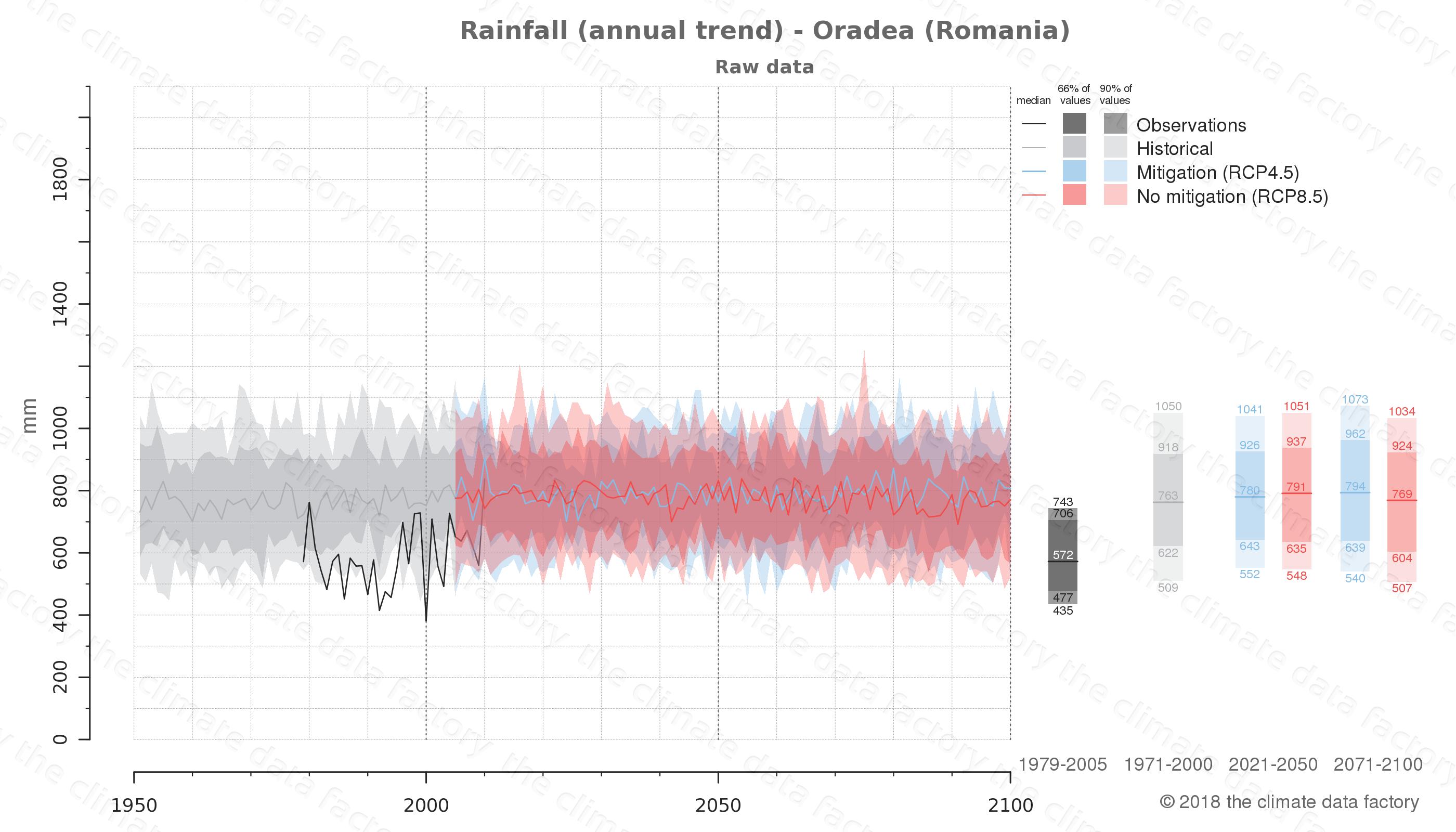 climate change data policy adaptation climate graph city data rainfall oradea romania