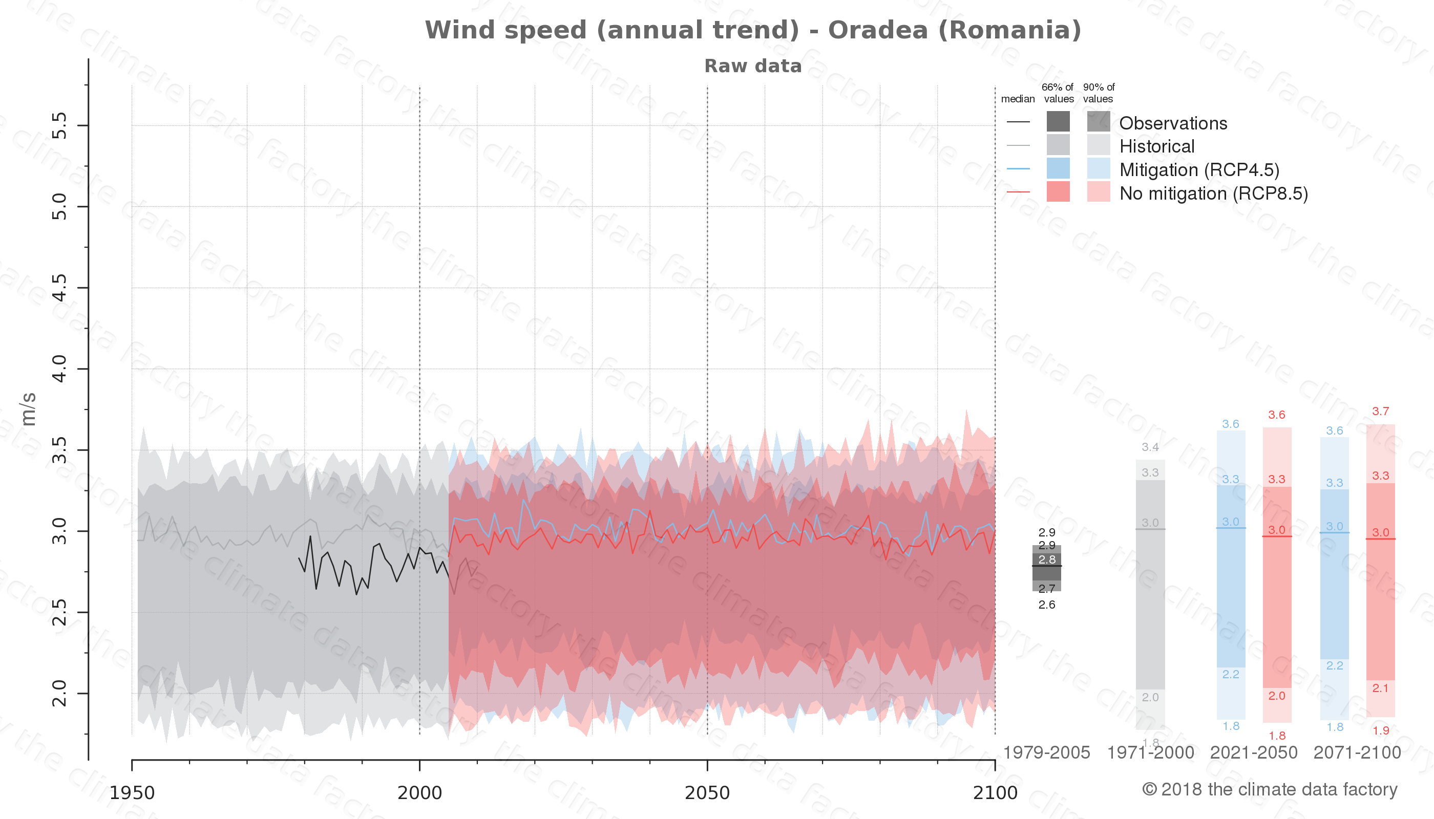 climate change data policy adaptation climate graph city data wind-speed oradea romania