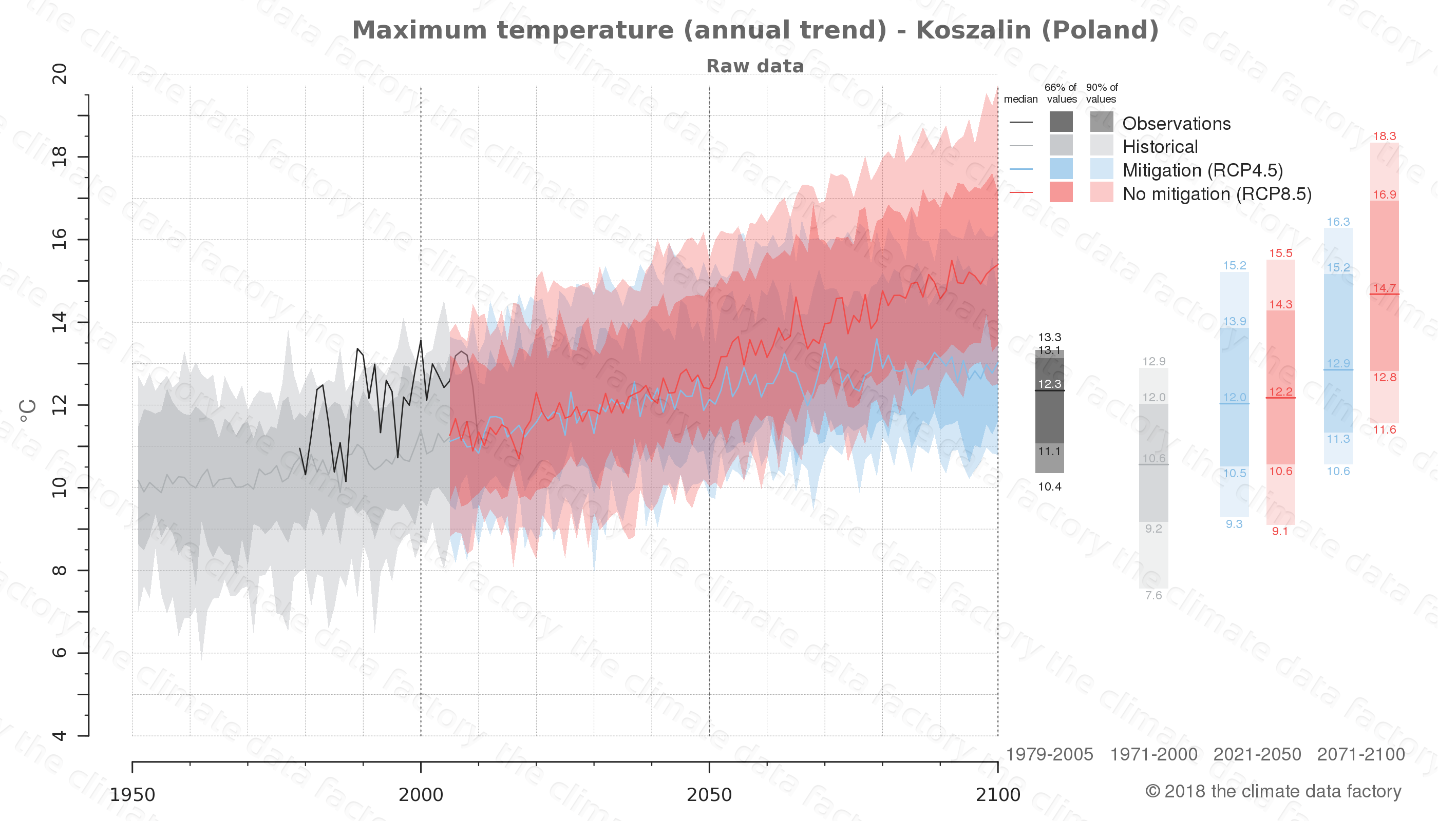 climate change data policy adaptation climate graph city data maximum-temperature koszalin poland
